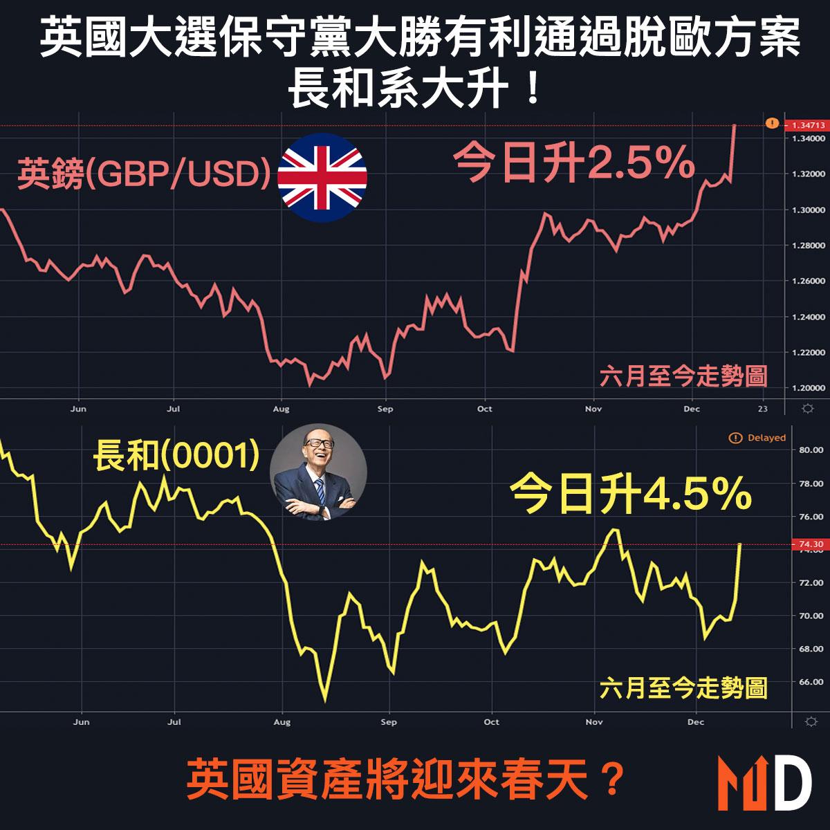 【市場熱話】英國大選保守黨大勝長和系大升,英國資產將迎來春天?