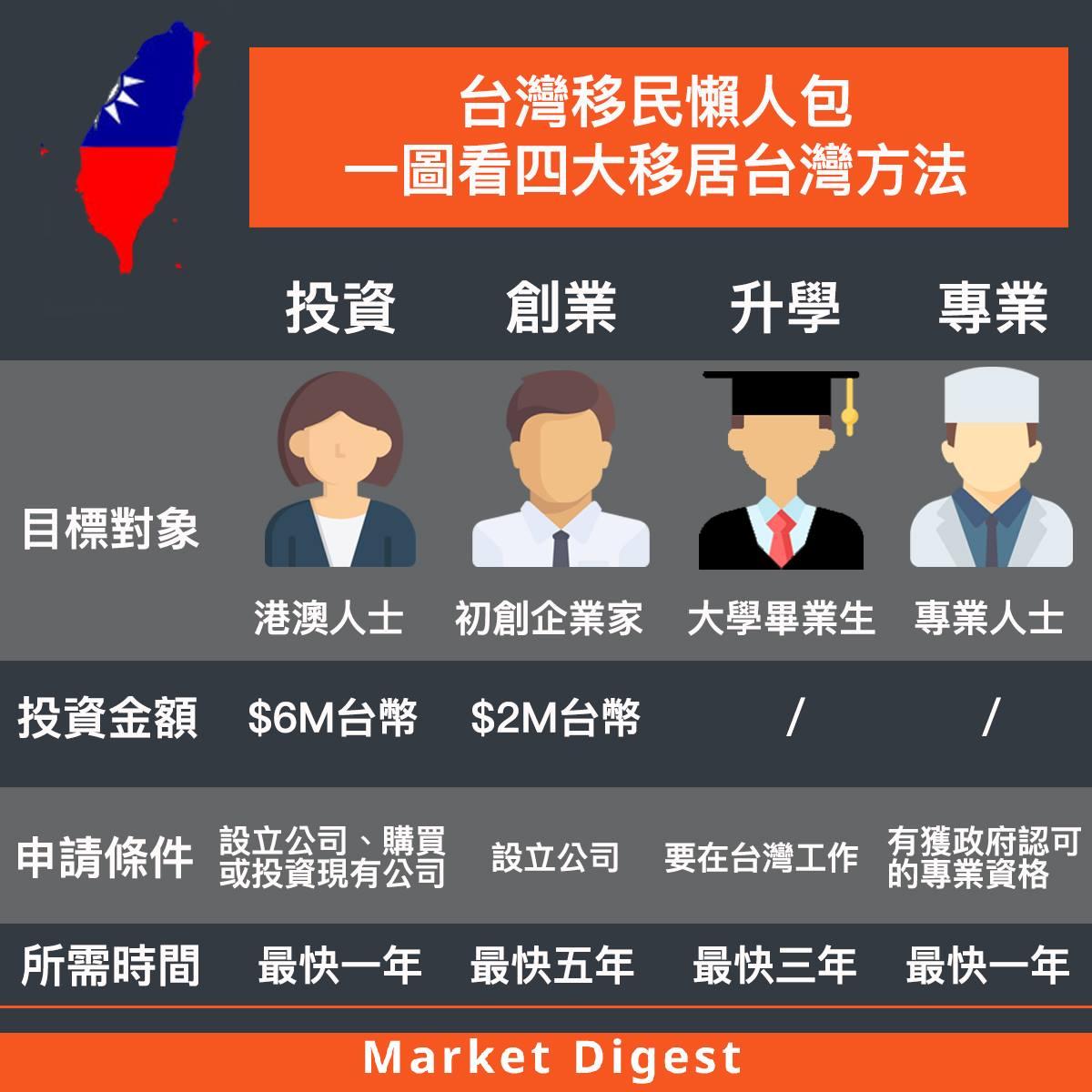 【移民攻略】台灣移民懶人包,一圖看四大移居台灣方法