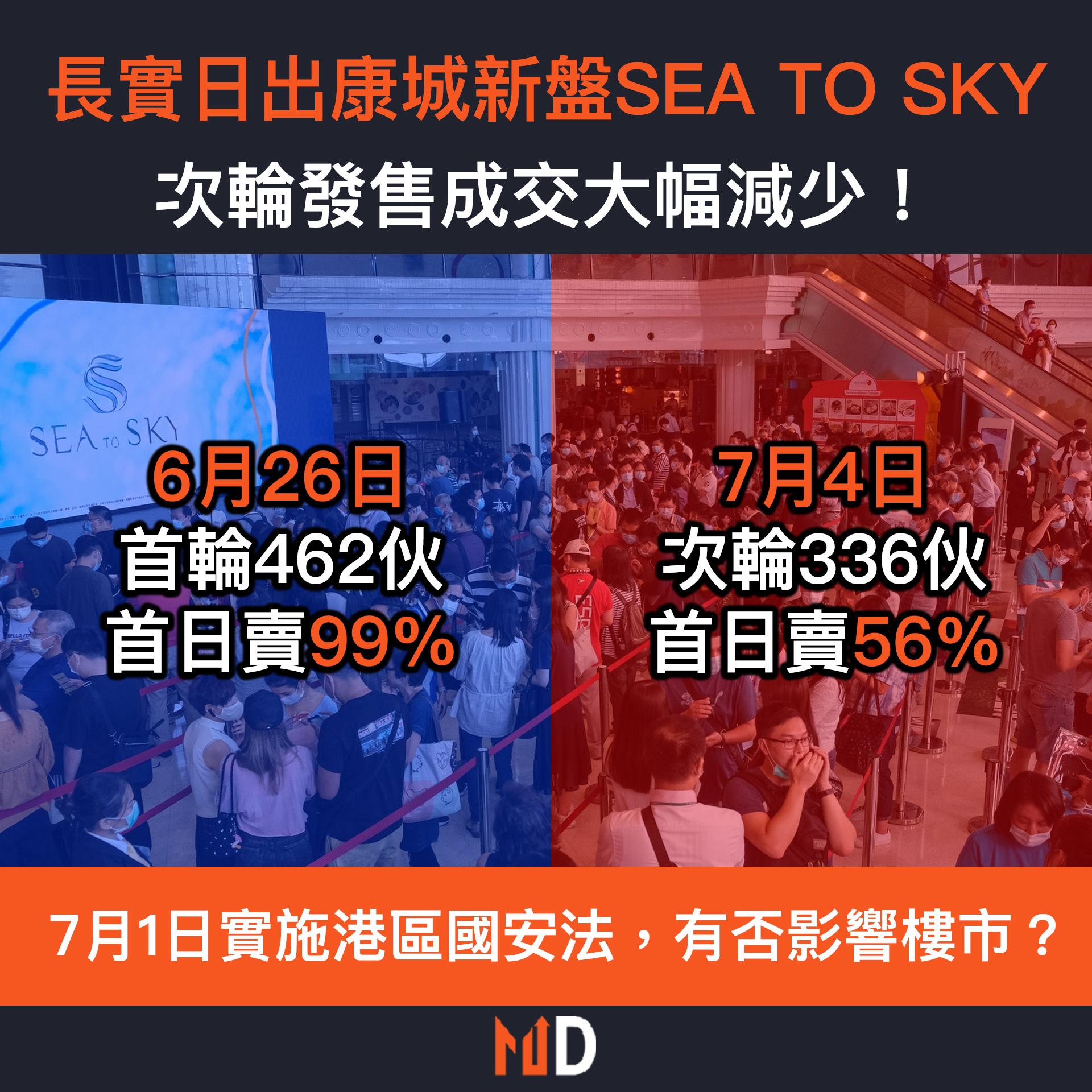 【樓市探索】長實日出康城新盤SEA TO SKY,次輪發售成交大幅減少!