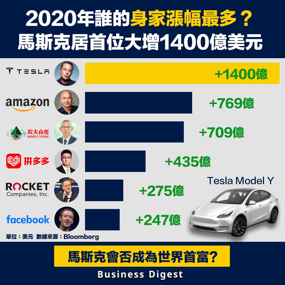 2020年誰的身家漲幅最多?馬斯克居首位大增1400億美元
