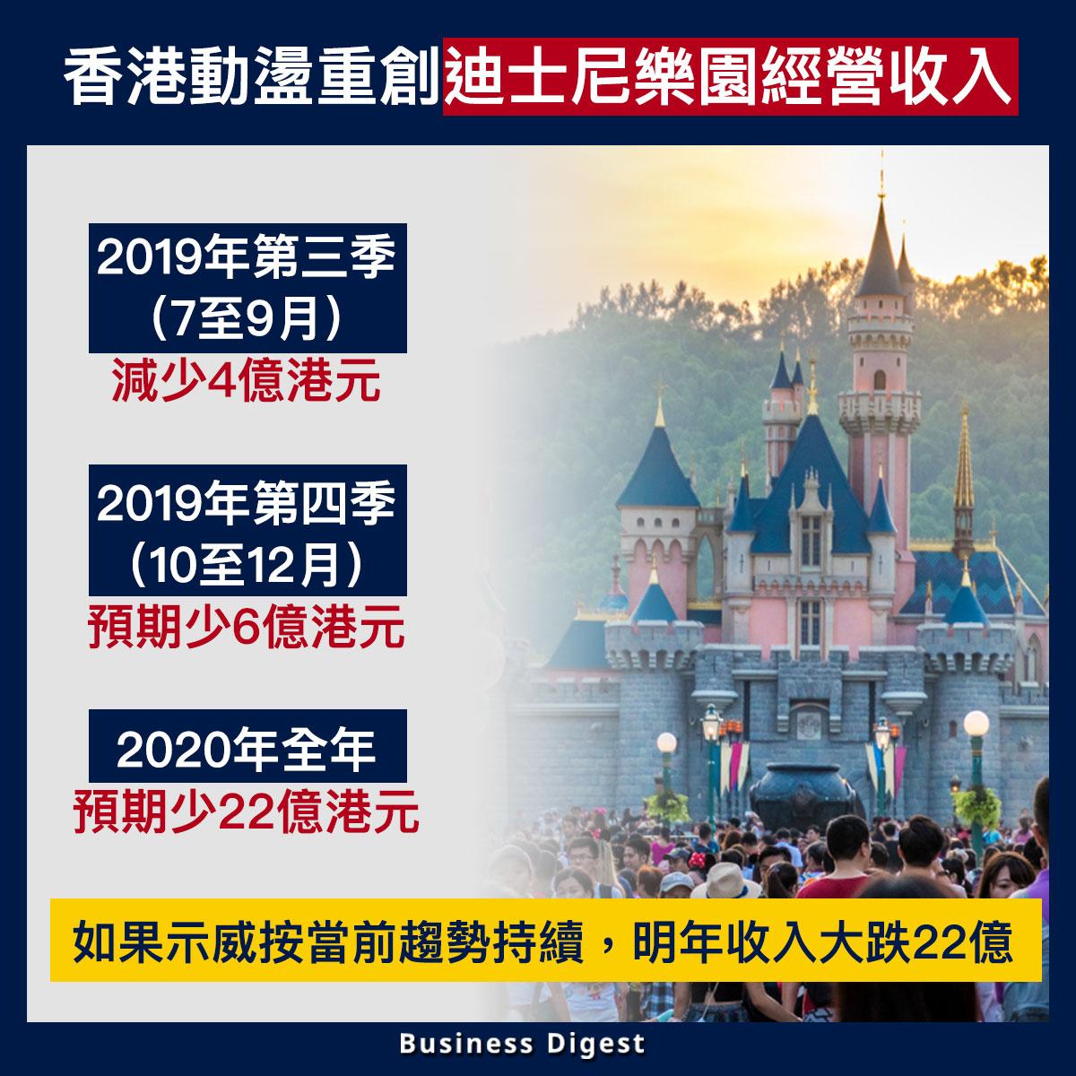 【從數據認識經濟】香港動盪重創迪士尼樂園經營收入