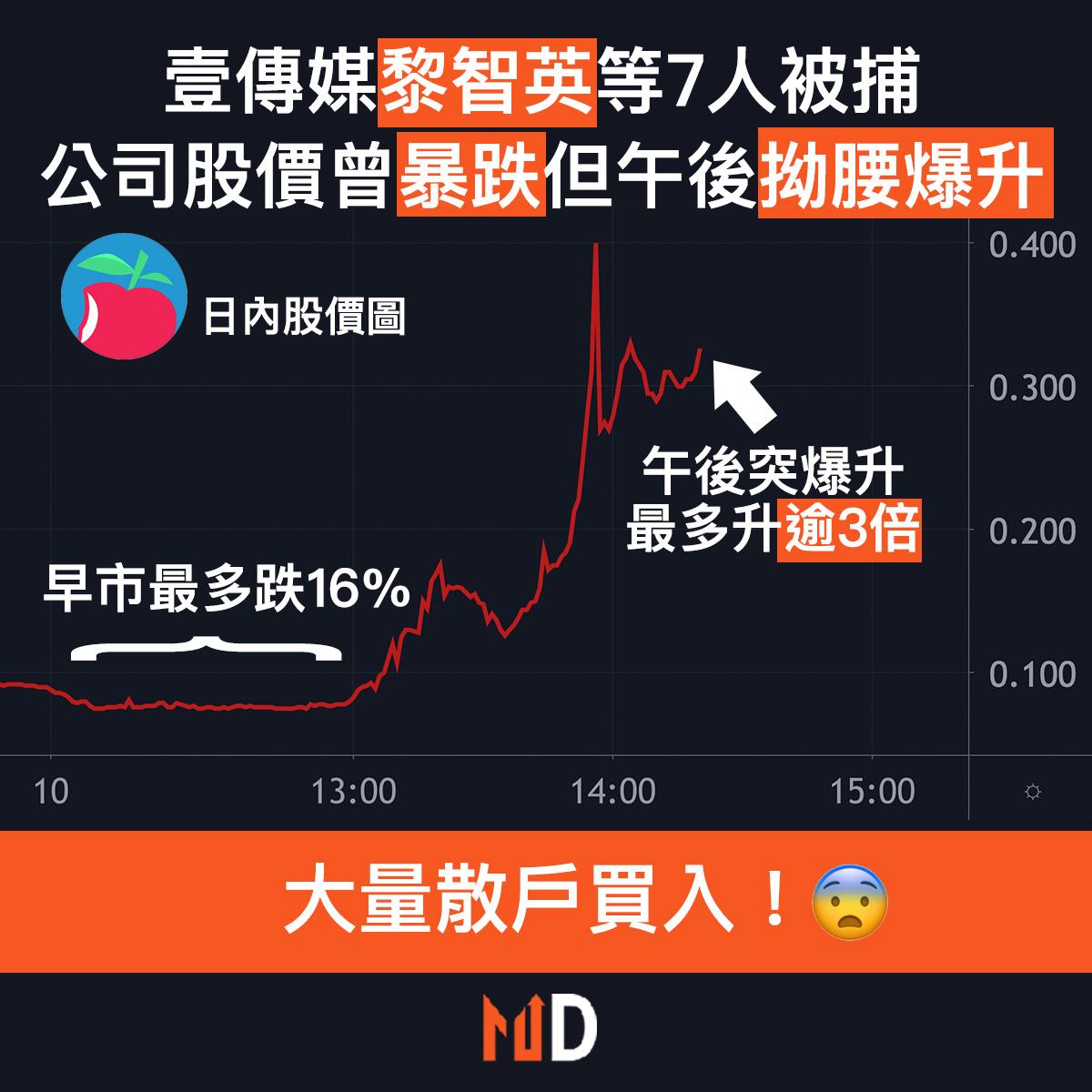 【市場熱話】壹傳媒黎智英等7人被捕,公司股價曾暴跌但午後拗腰爆升逾3倍!
