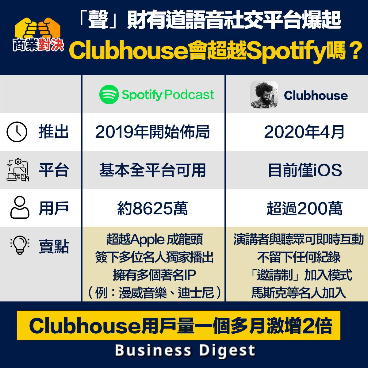 「聲」財有道語音社交平台爆起,Clubhouse會超越Spotify podcast嗎?