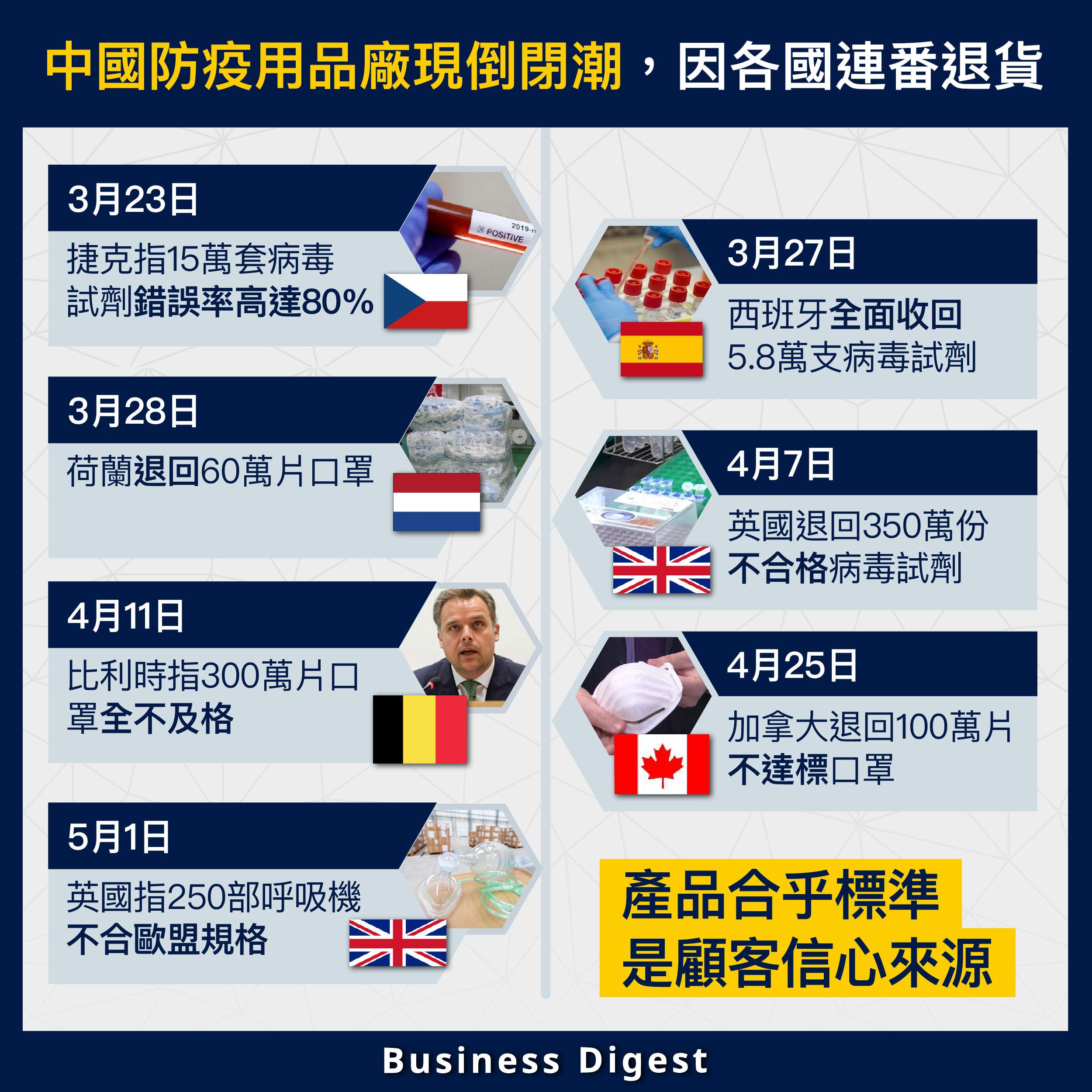 【圖解商業】中國防疫用品廠現倒閉潮,因各國連番退貨