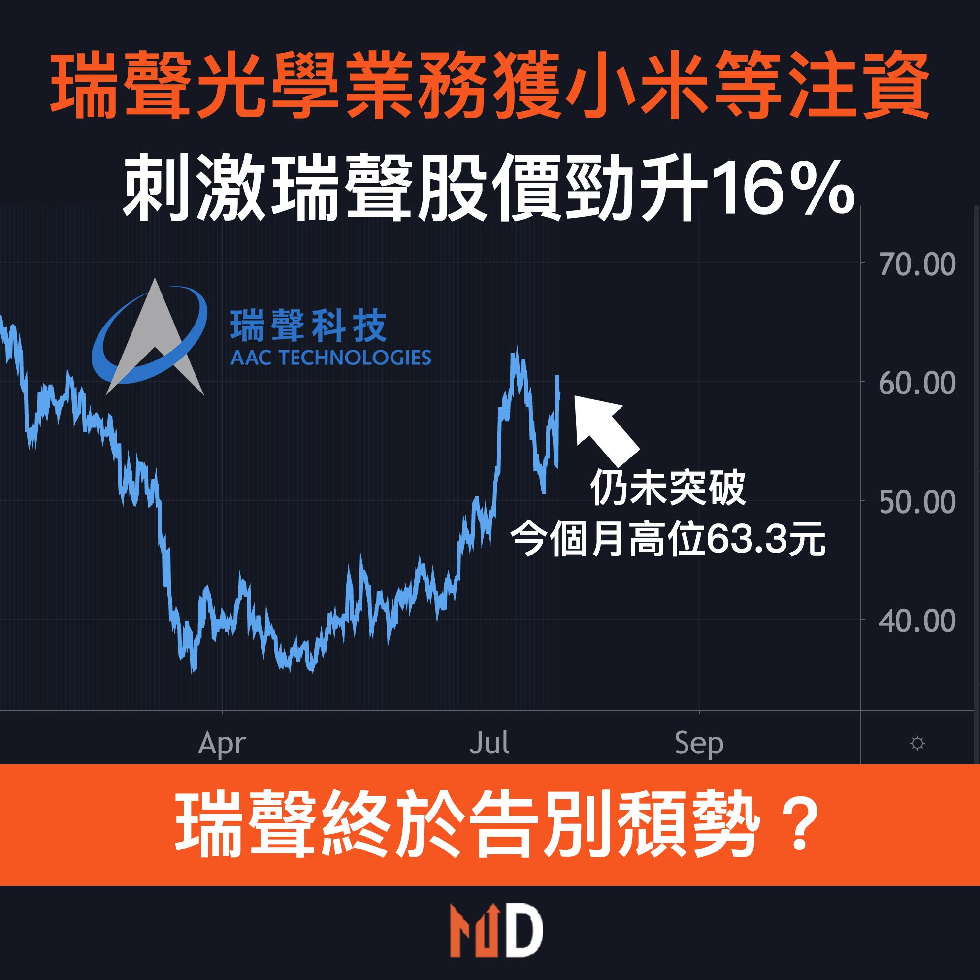 【圖解股市】瑞聲科技光學業務獲小米等注資,刺激前者股價勁升16%