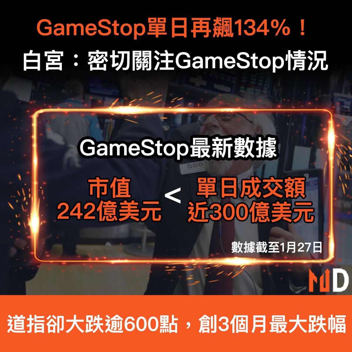 【散戶決戰大鱷】GameStop單日再飆134%!白宮:密切關注GameStop情況