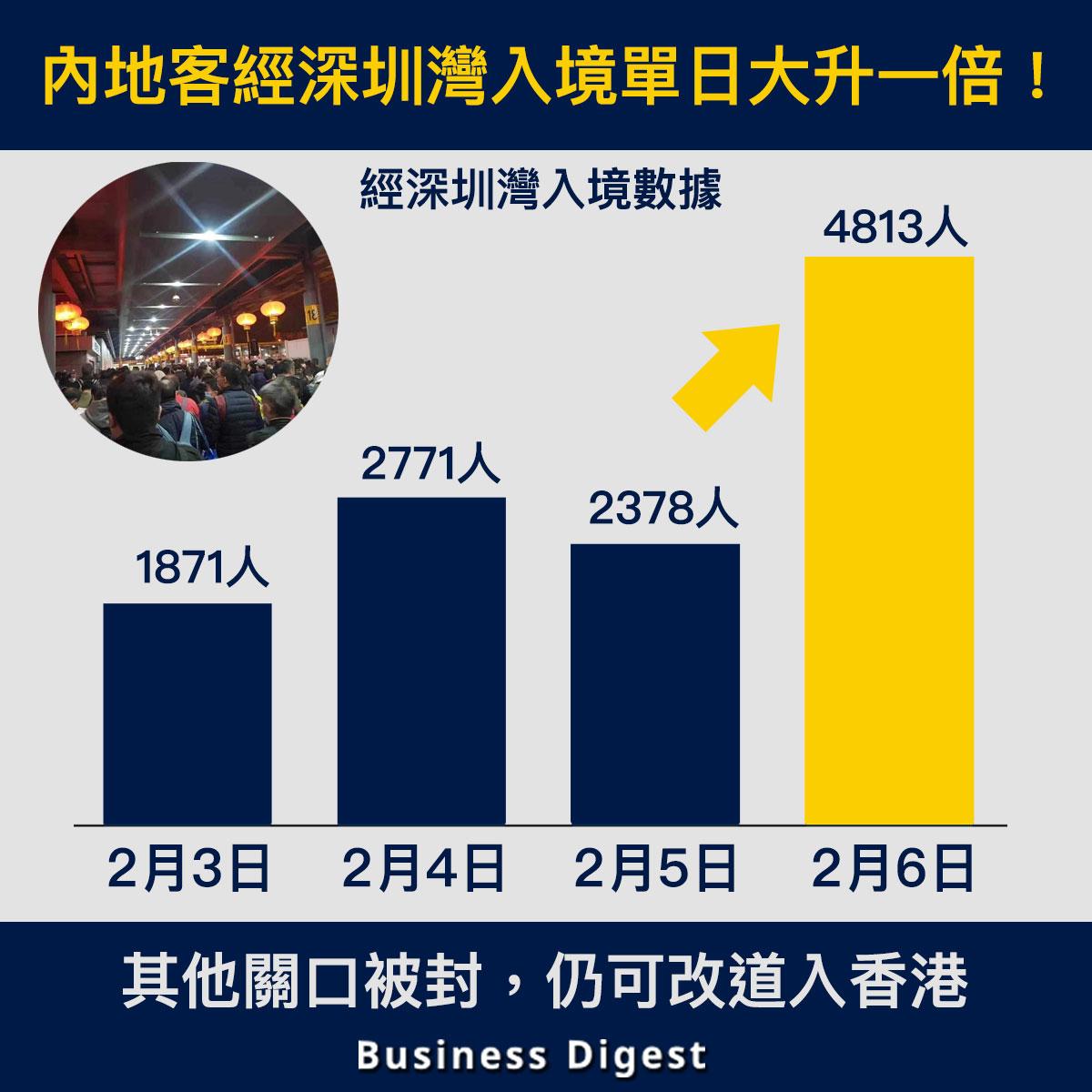 【從數據認識封關】內地客經深圳灣入境單日大升一倍!