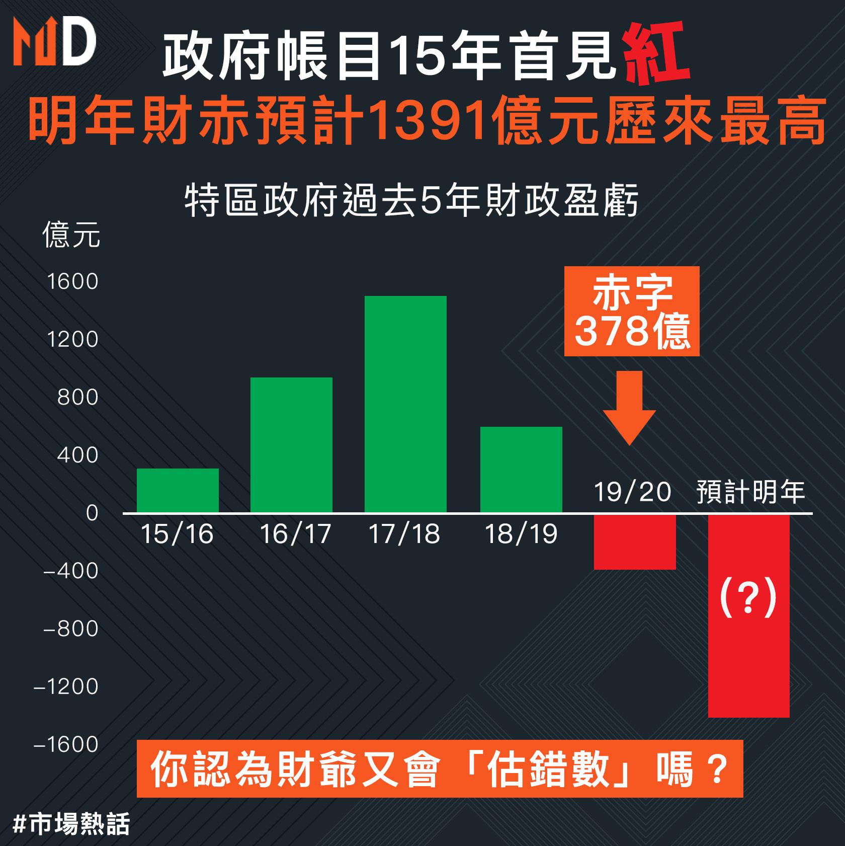 【市場熱話】政府帳目15年首見紅   明年財赤預計1391億元歷來最高