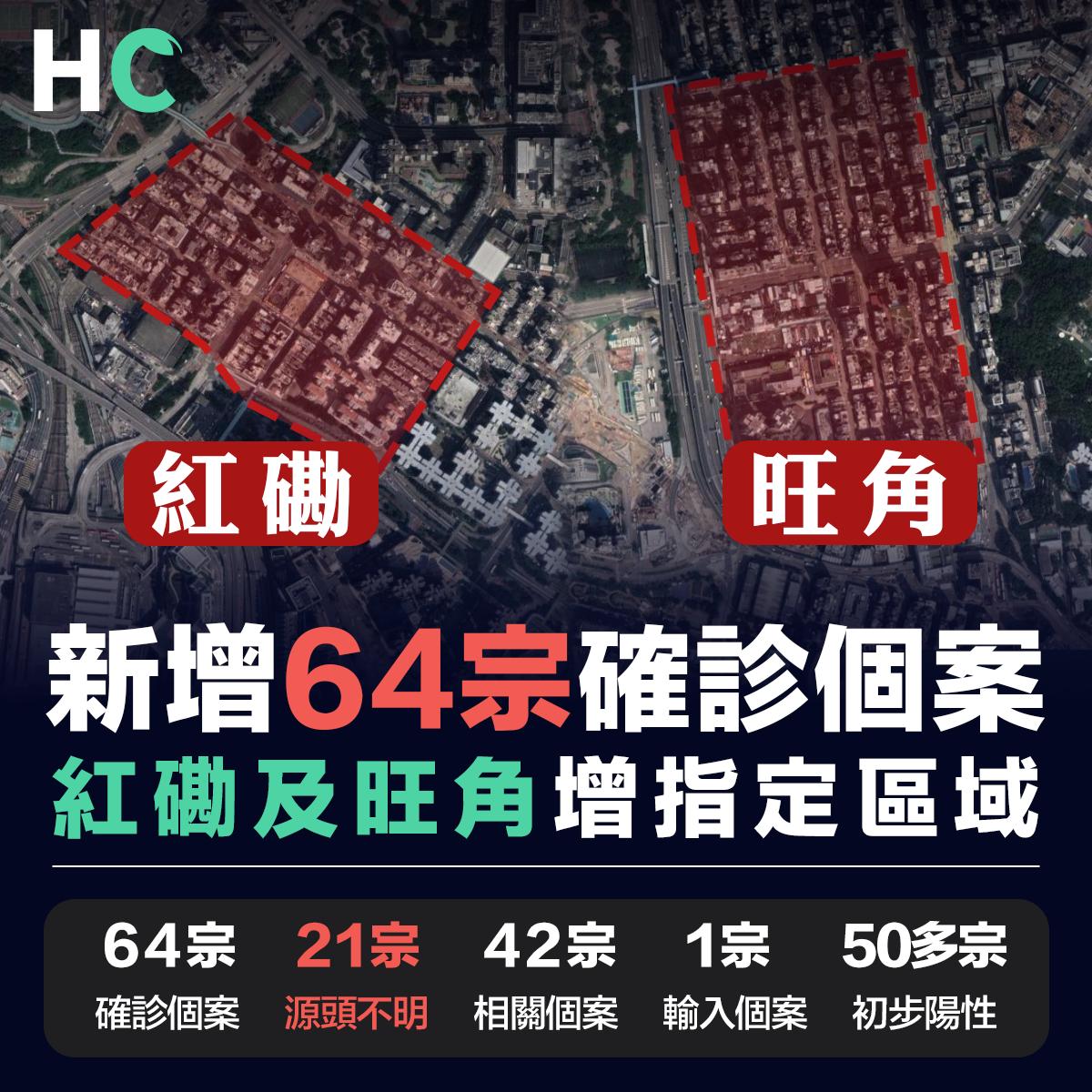 新增64宗確診個案 紅磡及旺角增指定區域