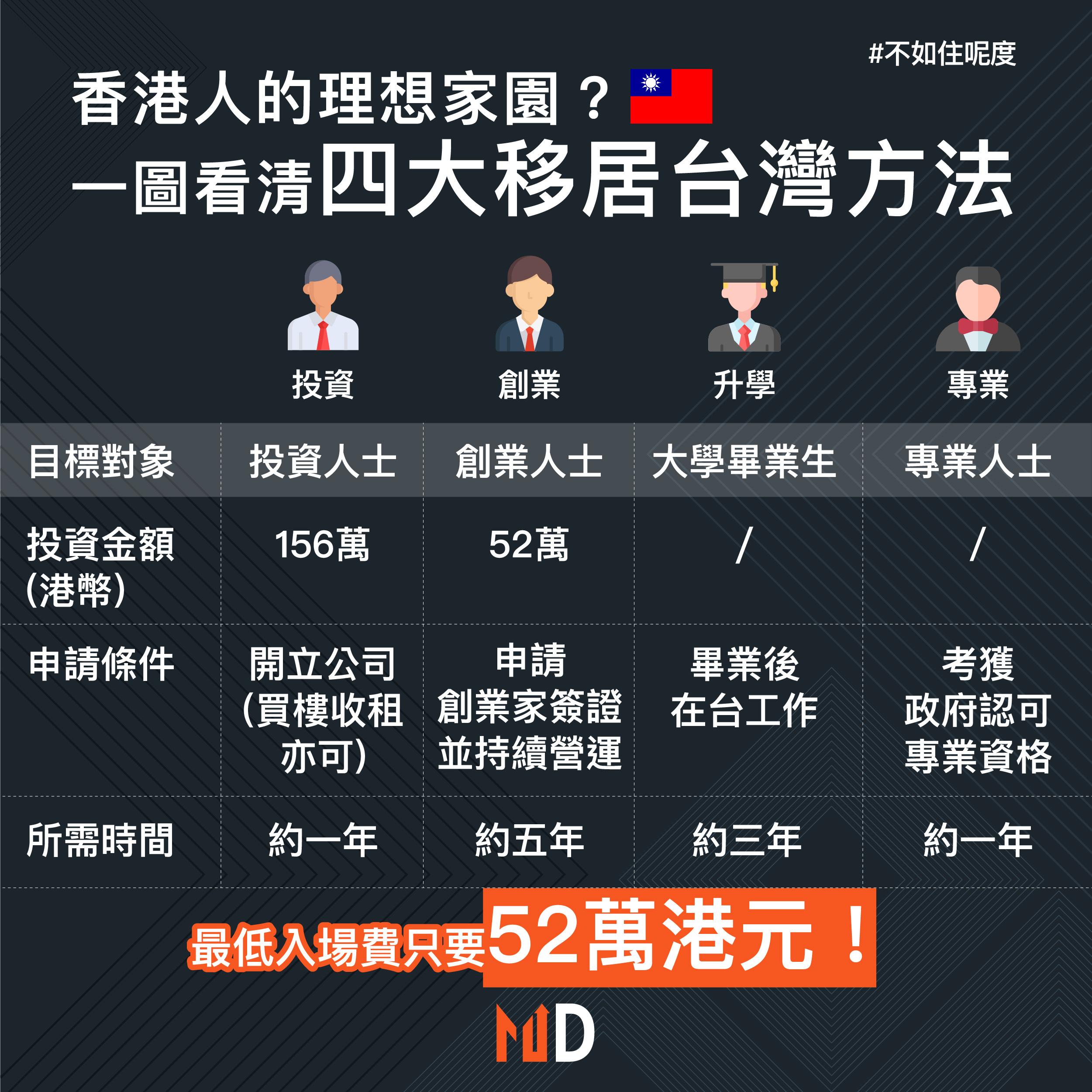 【不如住呢度】香港人的理想家園?一圖看清四大移居台灣方法
