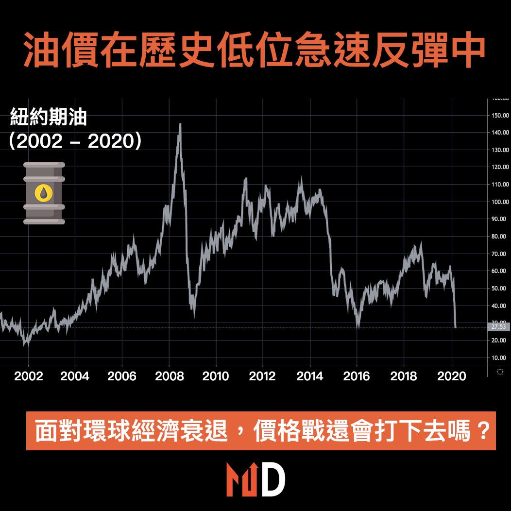 【市場分析】油價在歷史低位急速反彈中,價格戰還會打下去嗎?