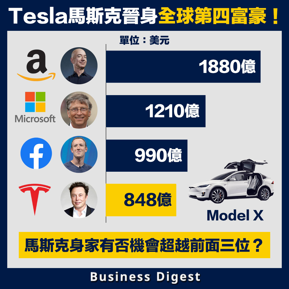【商業熱話】Tesla馬斯克晉身全球第四富豪!身家受Tesla股價大升帶挈
