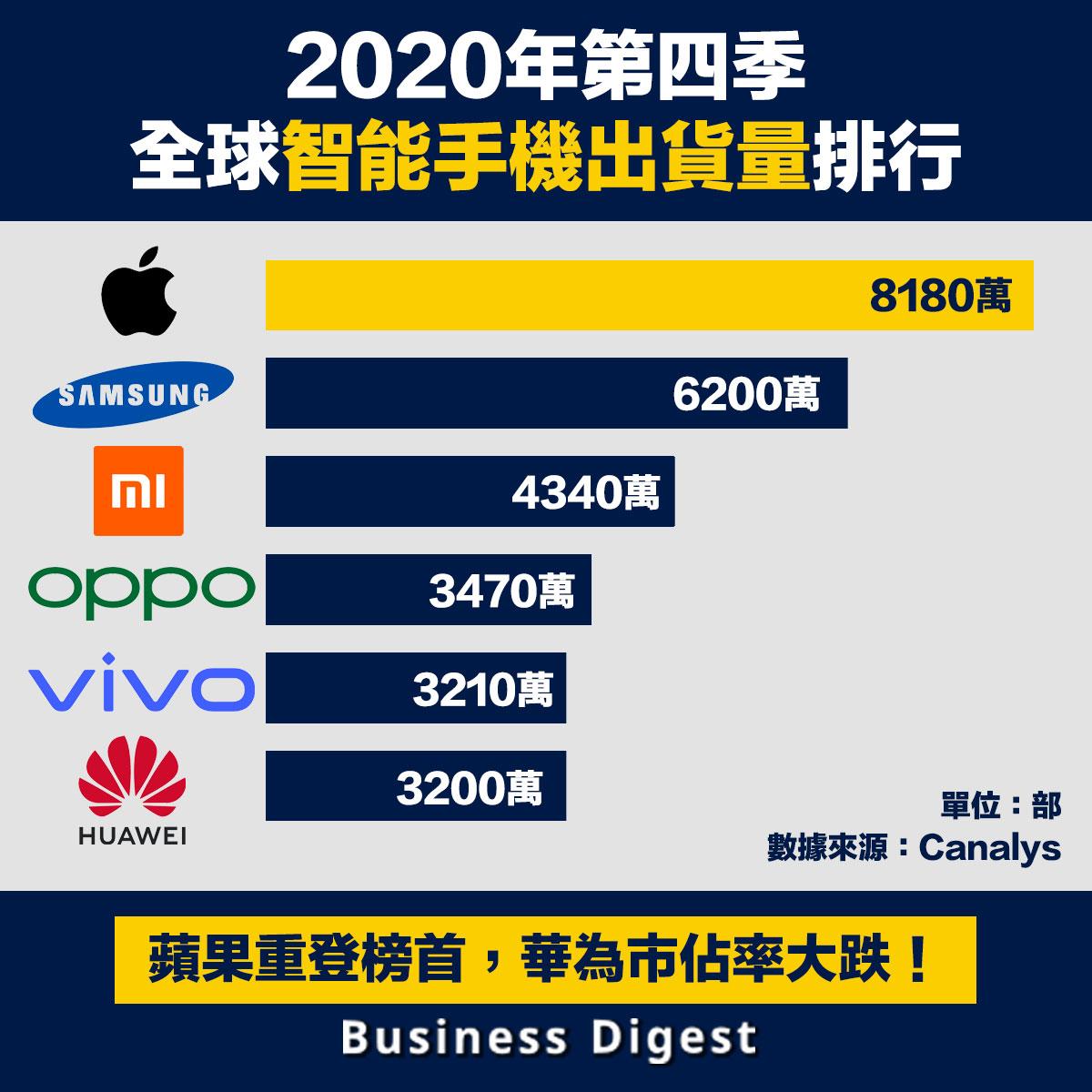 2020年第四季全球智能手機出貨量排行