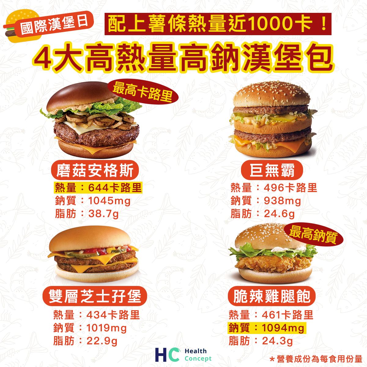 【#營養食品】配上薯條熱量近1000卡! 4大麥當勞高熱量高鈉漢堡包