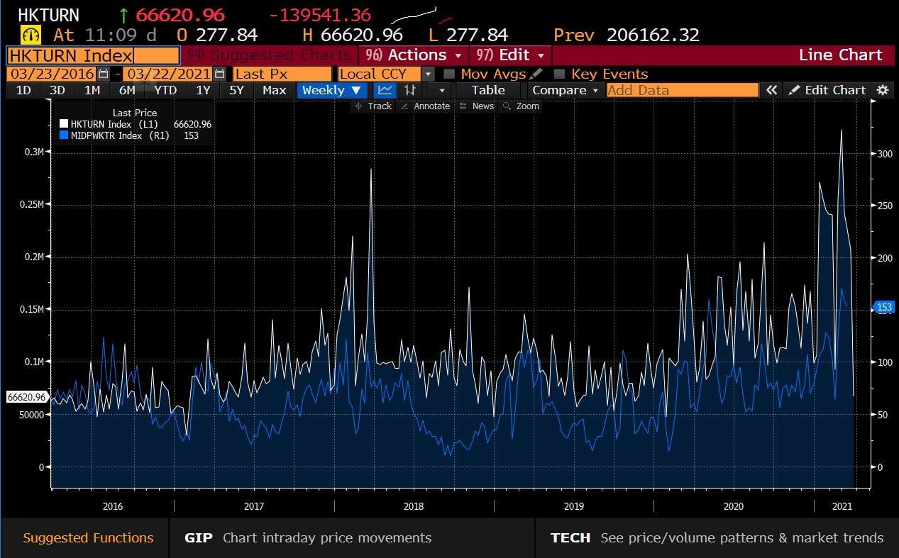 2. 香港股市成交量及樓市住宅成交量 (HKTURN Index vs MIDPWKTR Index)