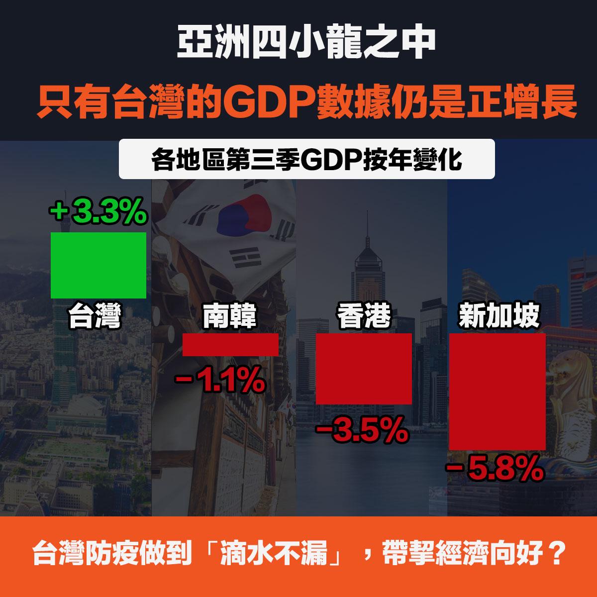 亞洲四小龍台灣gdp