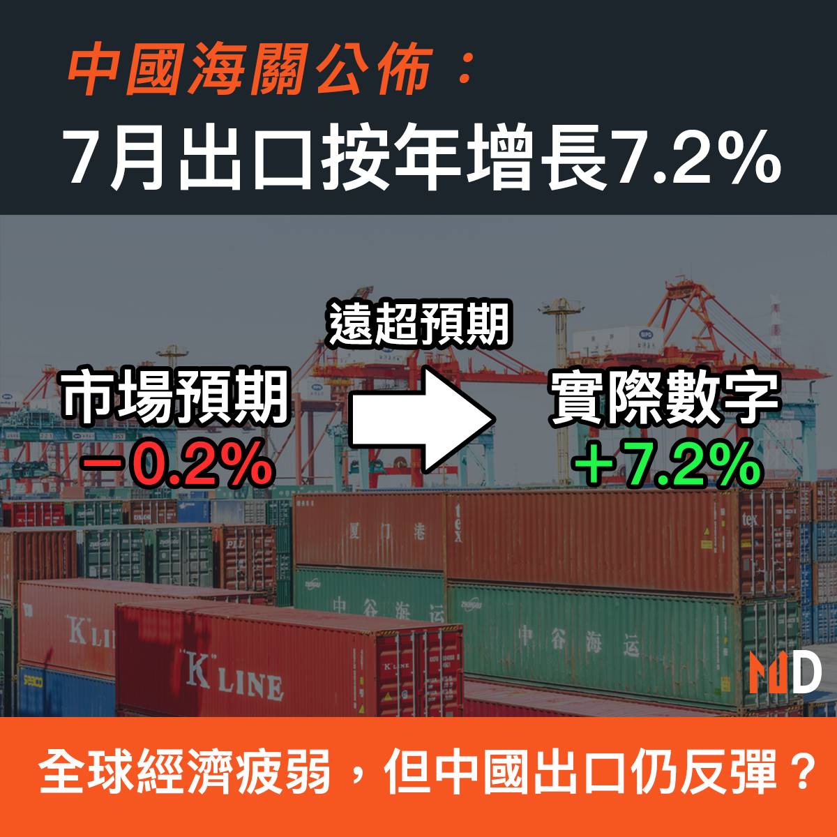 【市場熱話】中國海關公佈:7月出口按年增長7.2%
