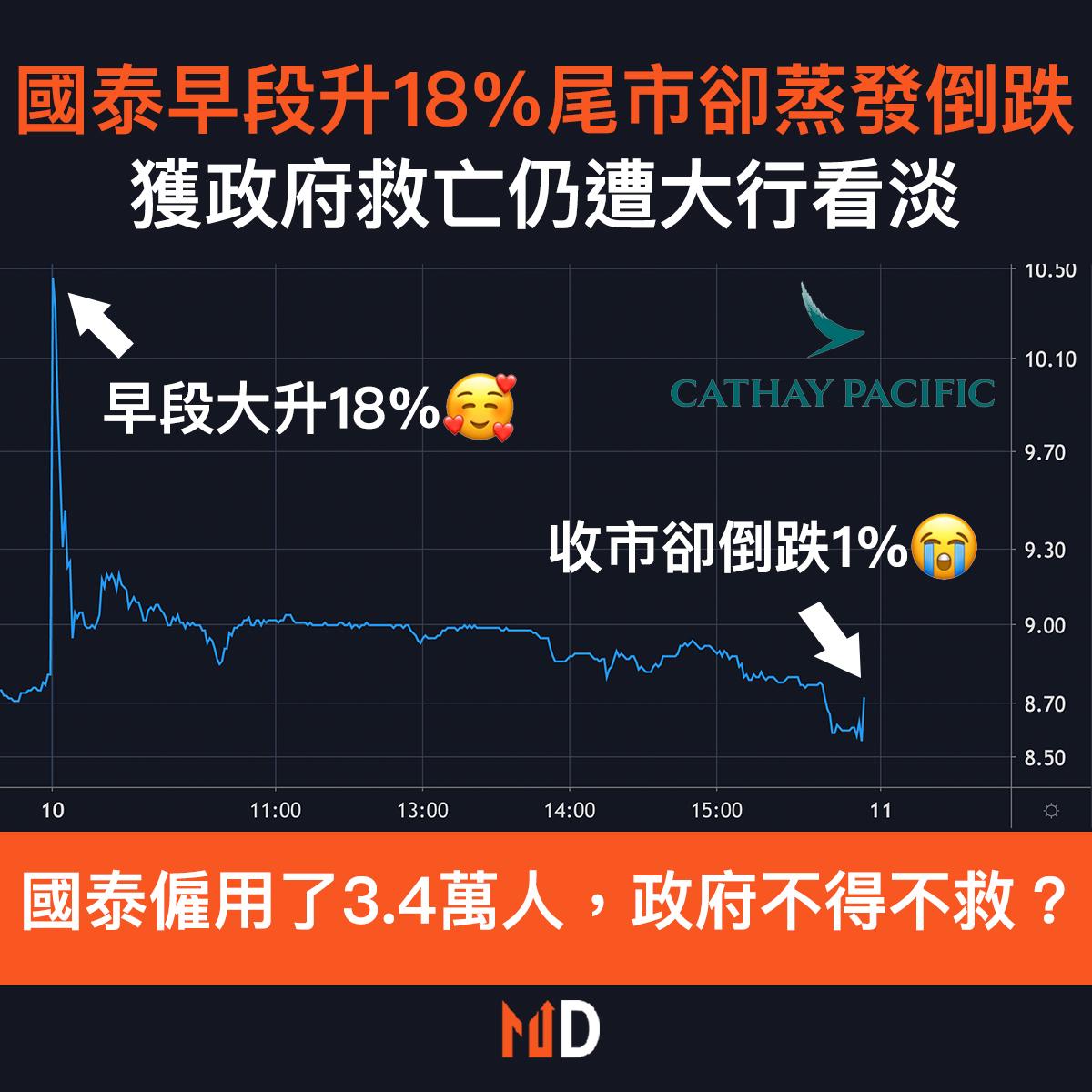 【圖解股市】國泰獲政府做「白武士」仍遭大行看淡,早段升18%尾市卻蒸發倒跌