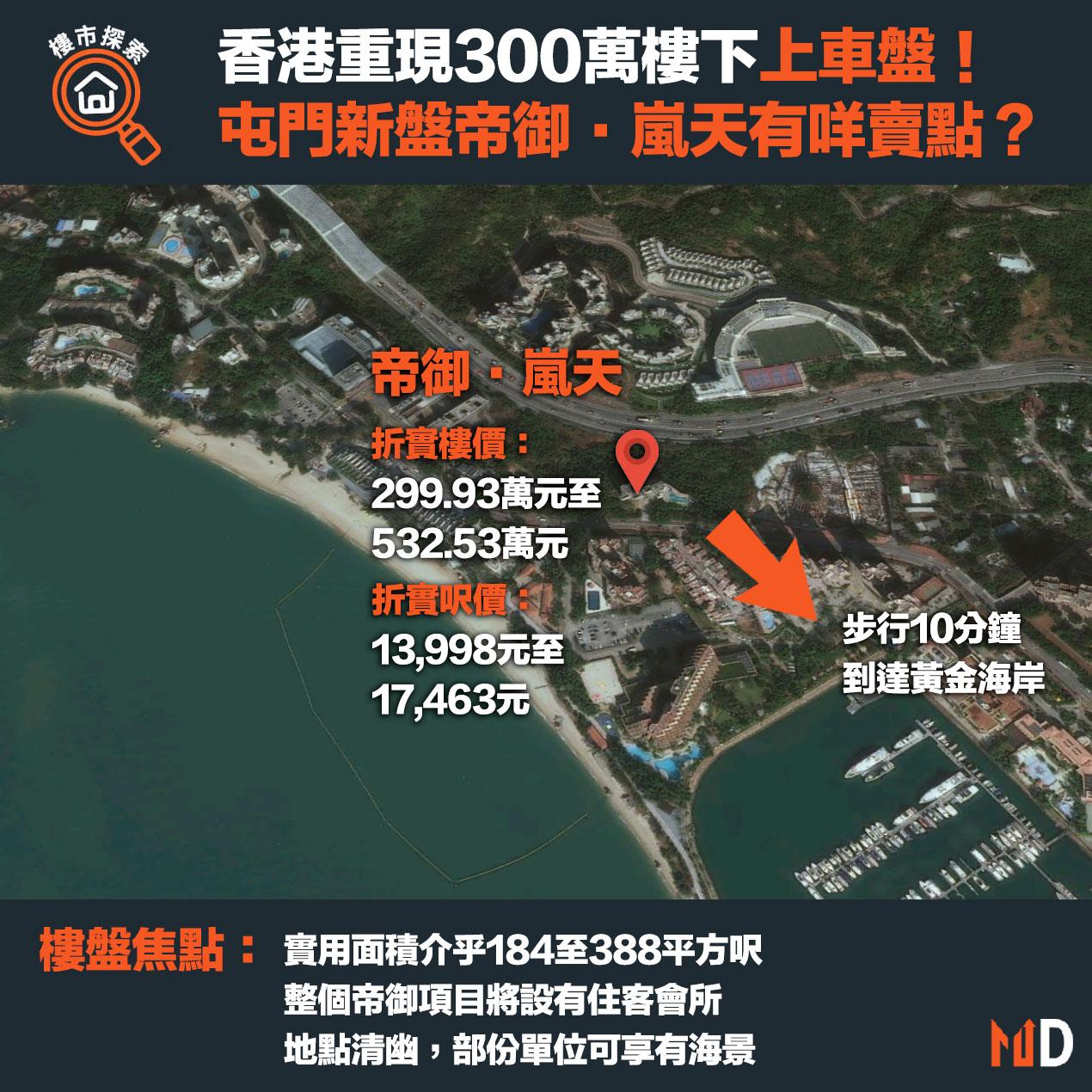 香港重現300萬樓下上車盤!屯門新盤帝御·嵐天有咩賣點?