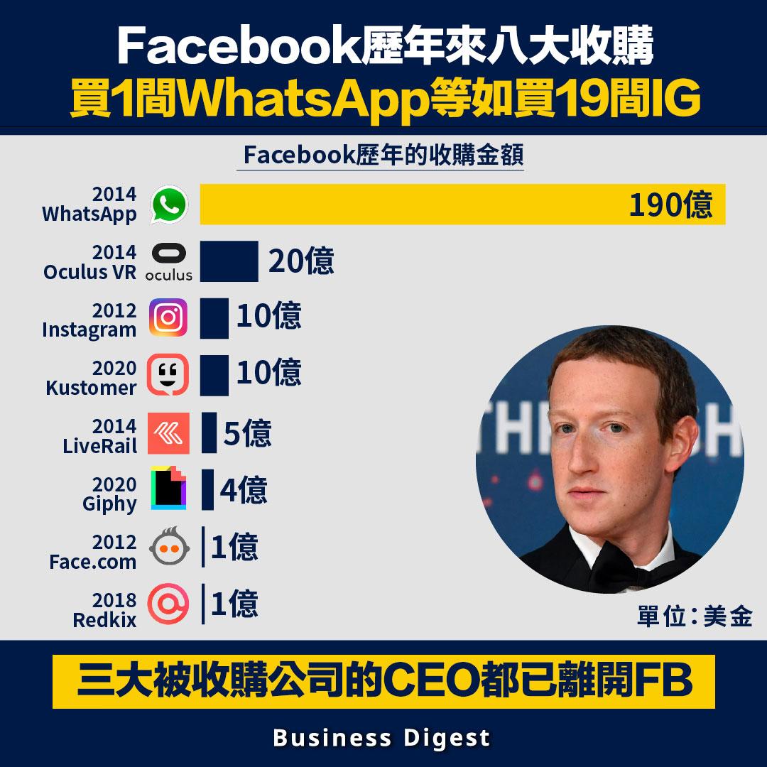 FB歷年來八大收購,三大被收購公司的CEO都已離開FB