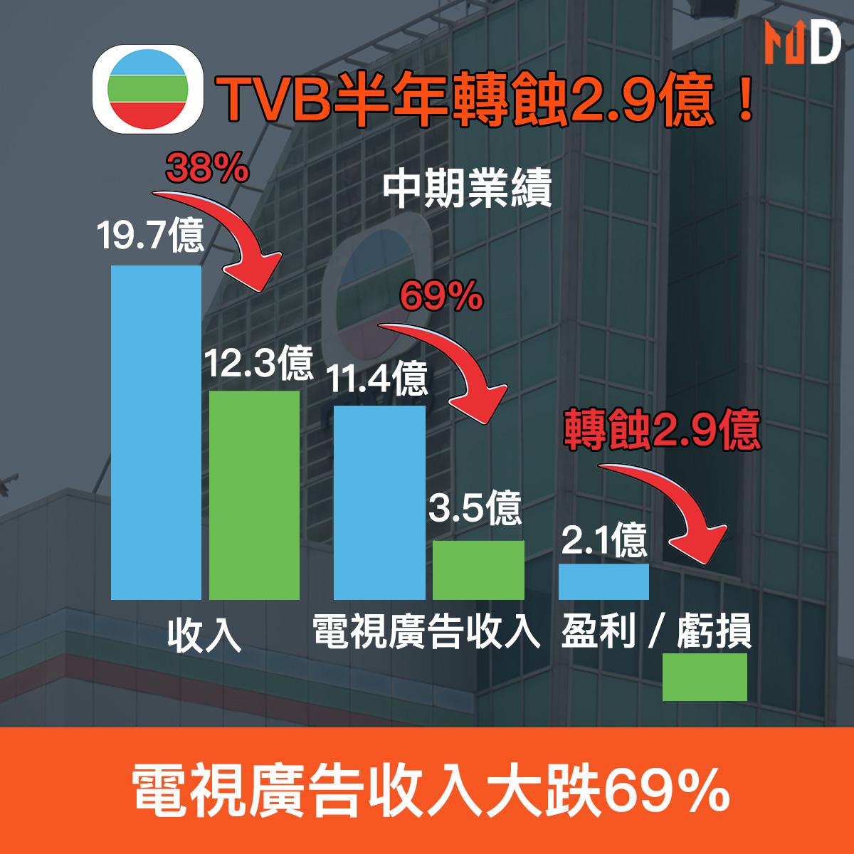 【財報分析】TVB半年轉蝕2.9億,電視廣告收入大跌69%