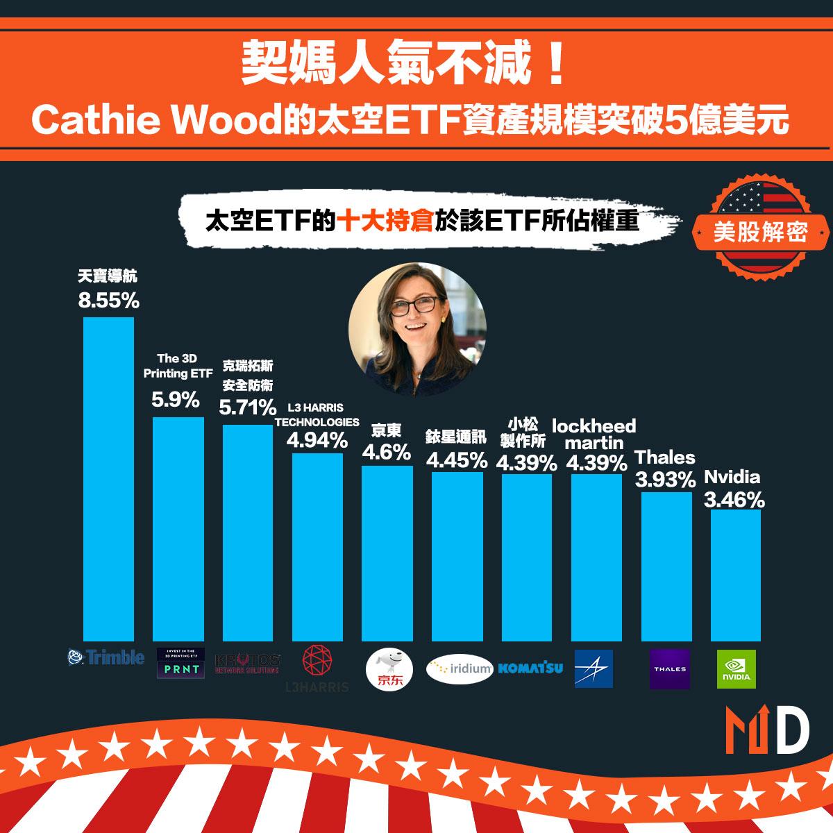 Cathie Wood的太空ETF資產規模突破5億美元