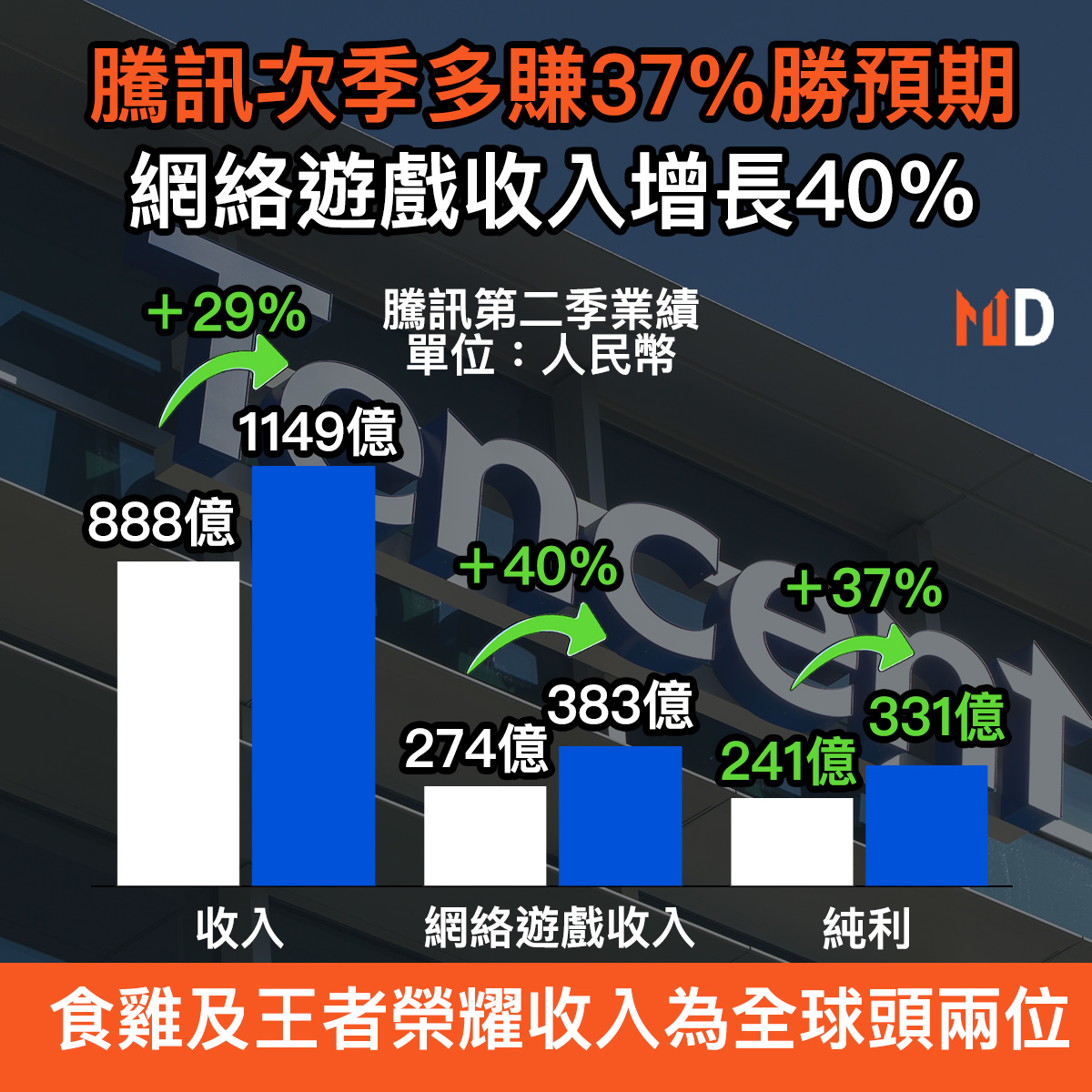 【財報分析】騰訊次季多賺37%勝預期,網絡遊戲收入增長40%