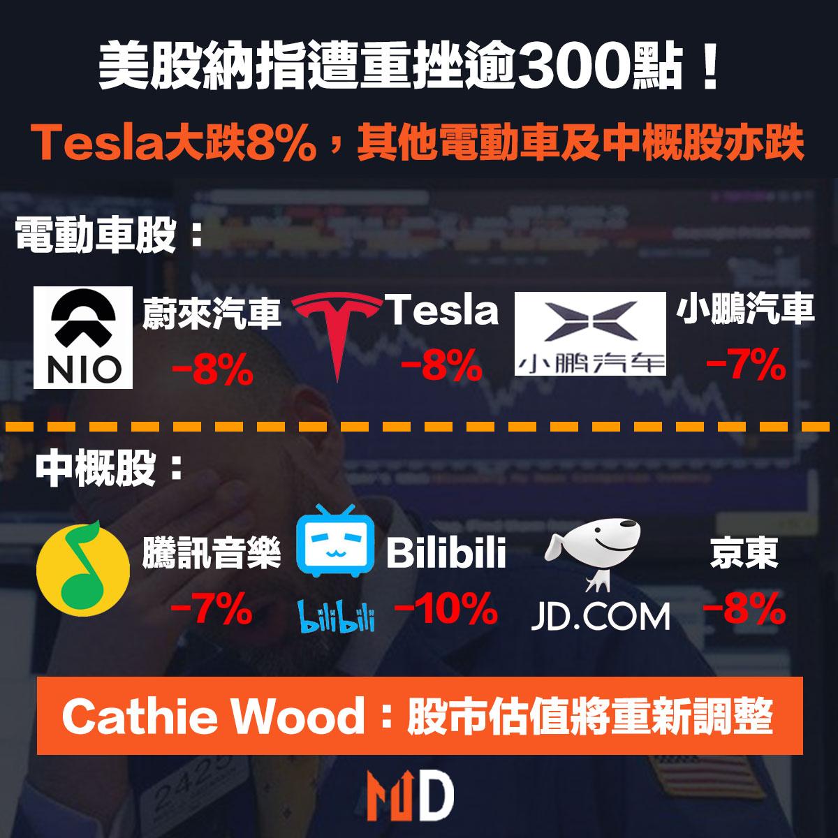 【Tesla重挫】美股納指遭重挫逾300點!Tesla大跌8%等電動車股及中概股大跌