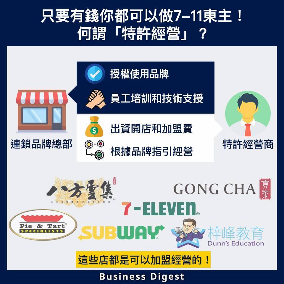 許多香港商店都以特許經營模式去營運