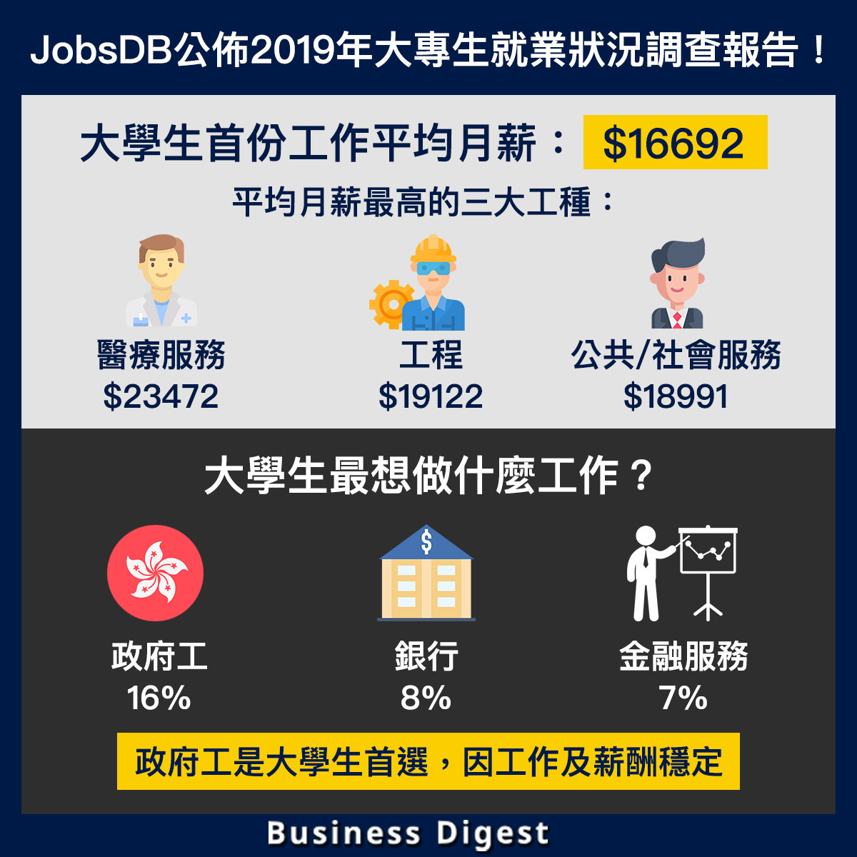 JobsDB公佈2019年大專生就業狀況調查報告!平均月薪:$16692