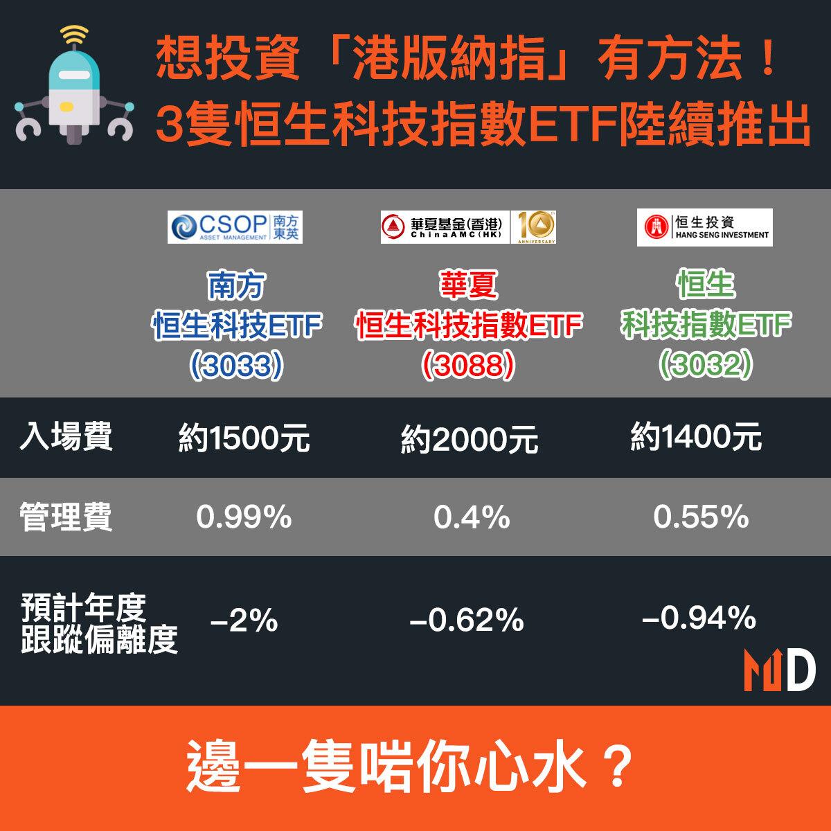 【市場熱話】想投資「港版納指」有方法!3隻恒生科技指數ETF陸續推出