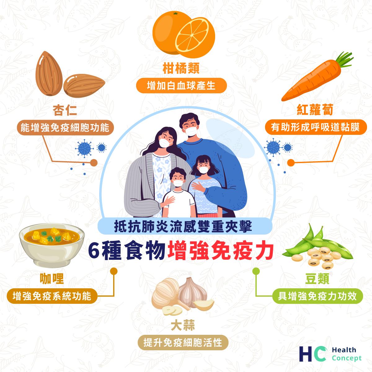 抵抗肺炎流感雙重夾擊 6種食物增強免疫力