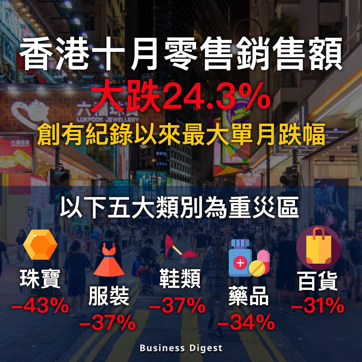 【從數據認識經濟】香港十月零售銷售額大跌24.3%