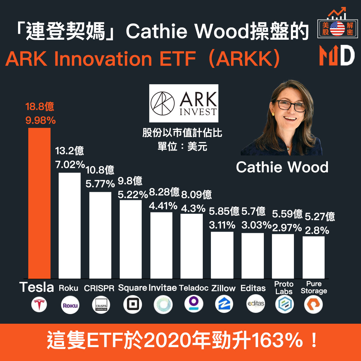 「連登契媽」Cathie Wood操盤的ARK Innovation ETF(ARKK)