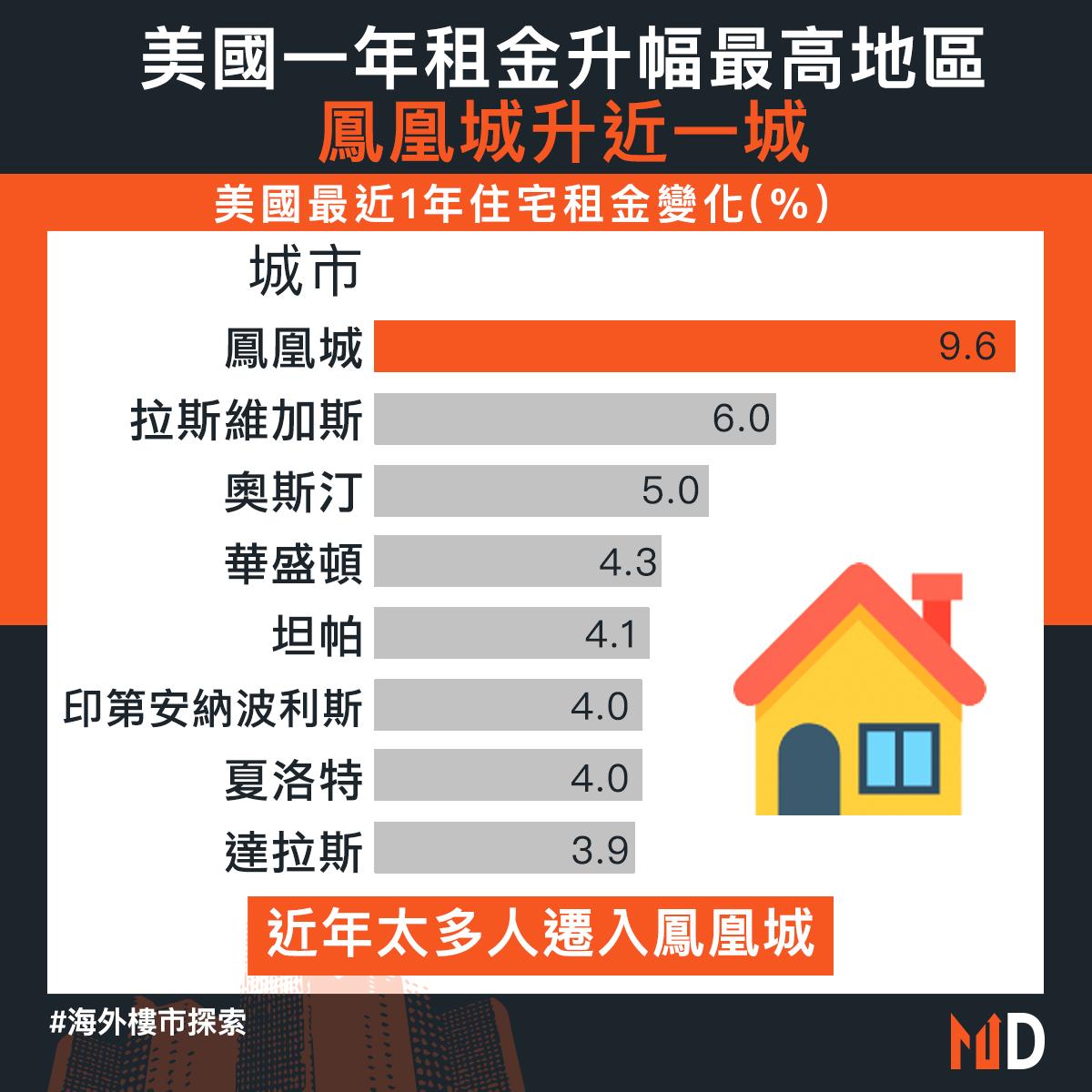 【海外樓市探索】美國一年租金升幅最高地區鳳凰城升近一城