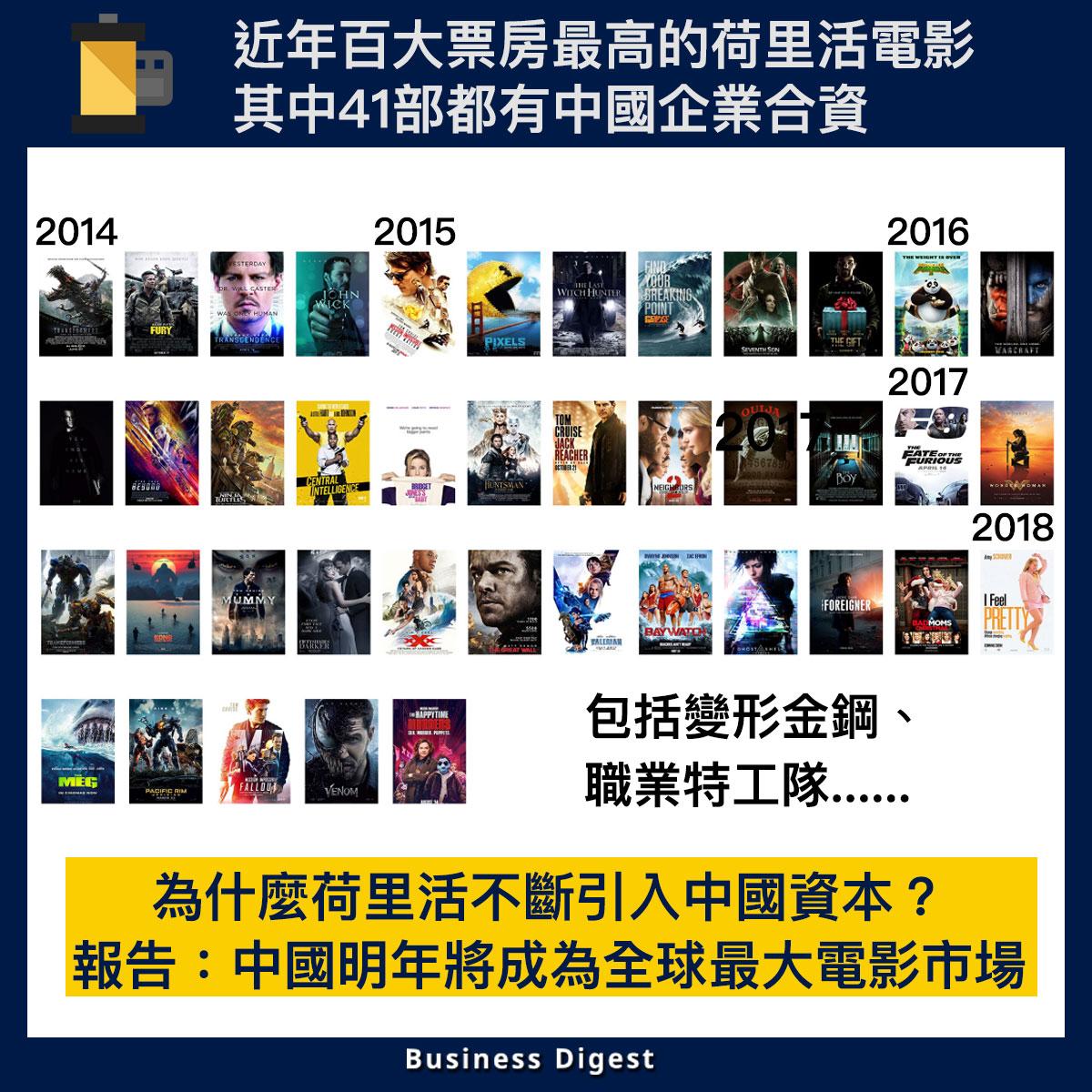 【從數據認識經濟】近年荷里活百大票房最高電影,其中41部都有中國企業合資