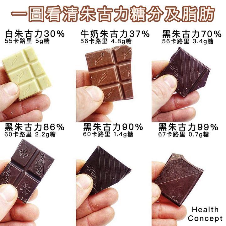 【#營養計算】一圖看清朱古力糖分及脂肪