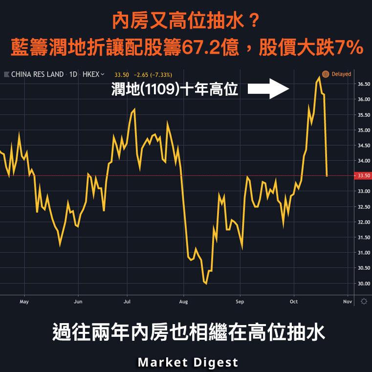 【市場熱話】內房又高位抽水?潤地折讓6.9%配股籌67.2億元