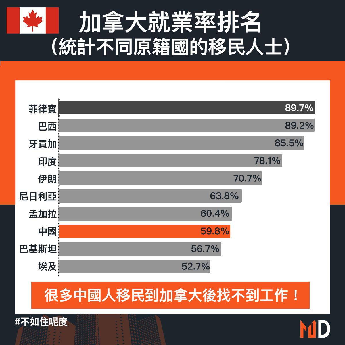 【不如住呢度】很多中國人移民到加拿大後找不到工作!
