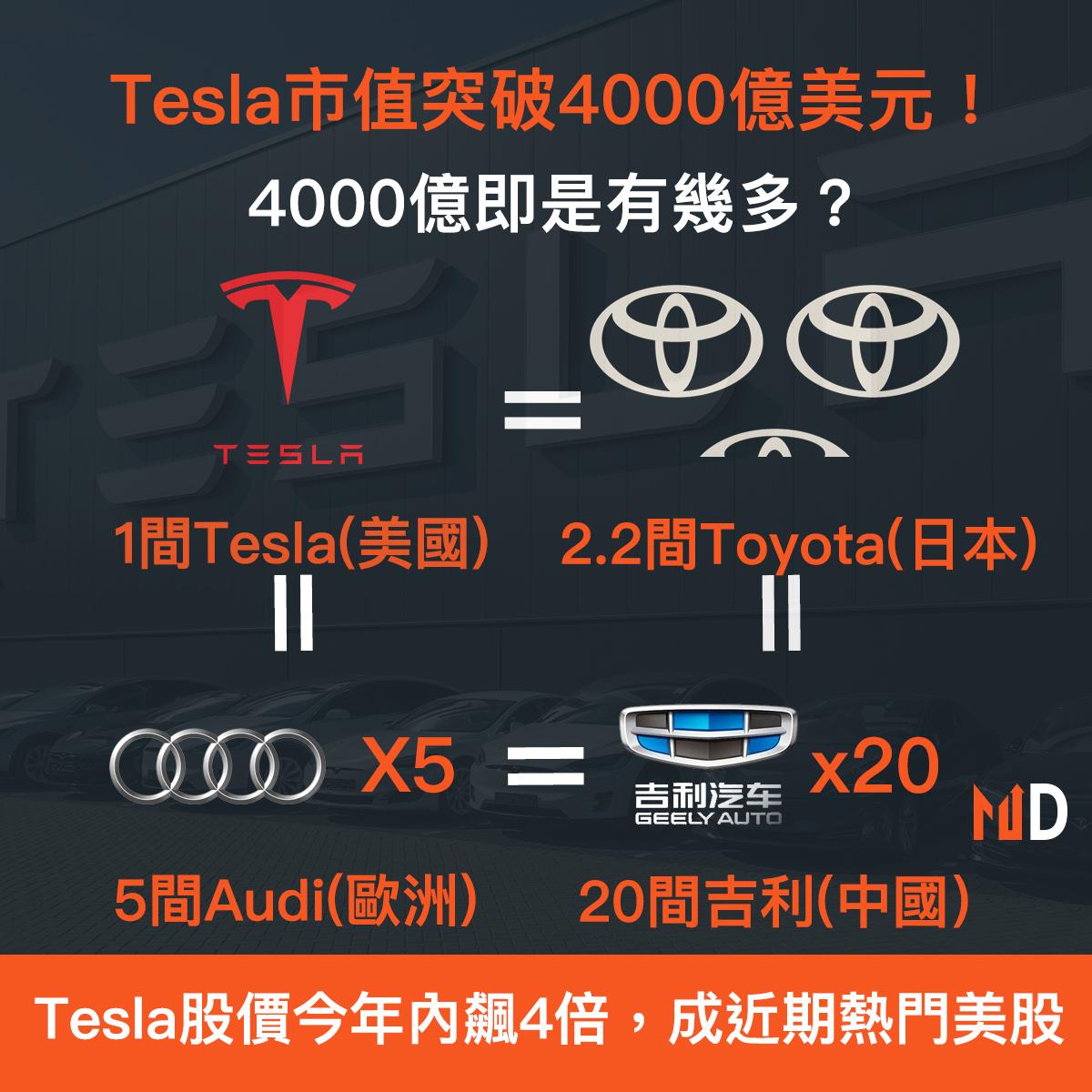 【市場熱話】Tesla市值突破4000億美元!4000億即是有幾多?