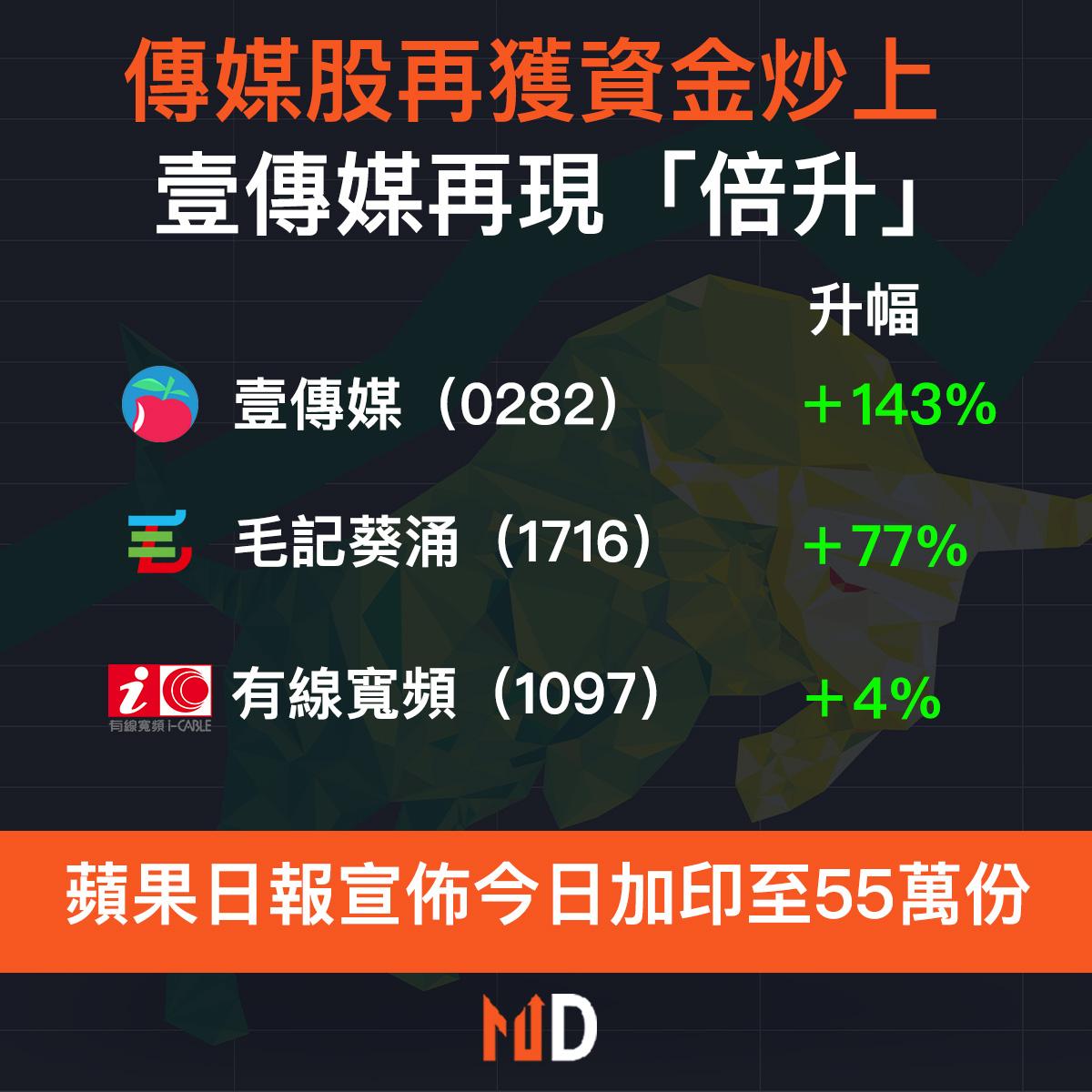【市場熱話】傳媒股再獲資金炒上,壹傳媒再現「倍升」