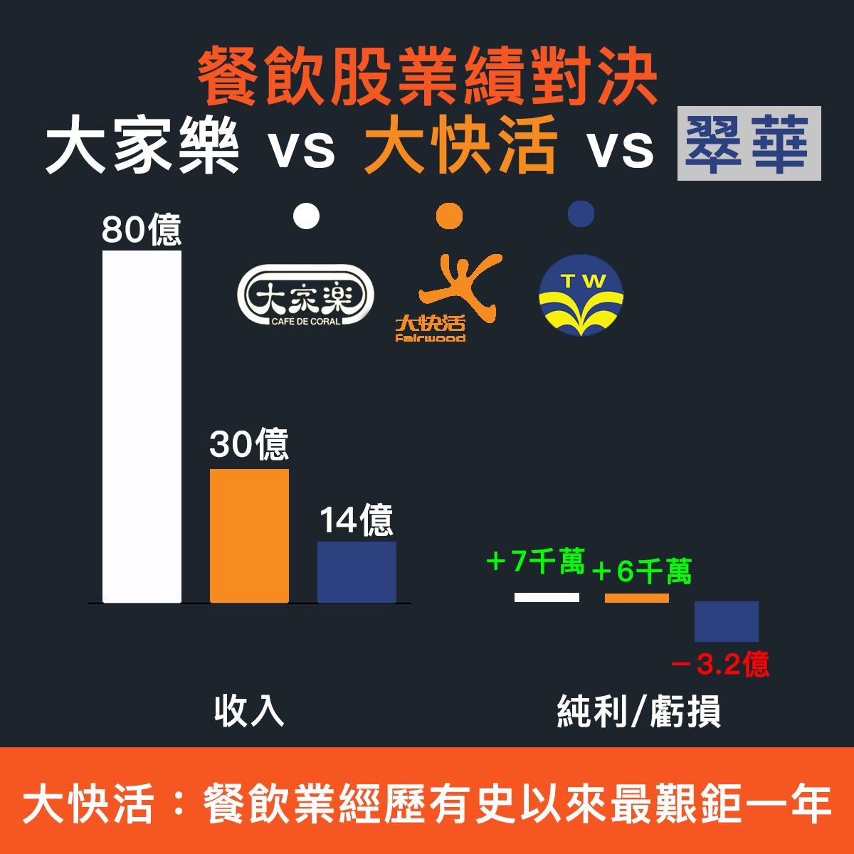 【財報分析】餐飲股業績對決,大家樂 vs 大快活 vs 翠華!