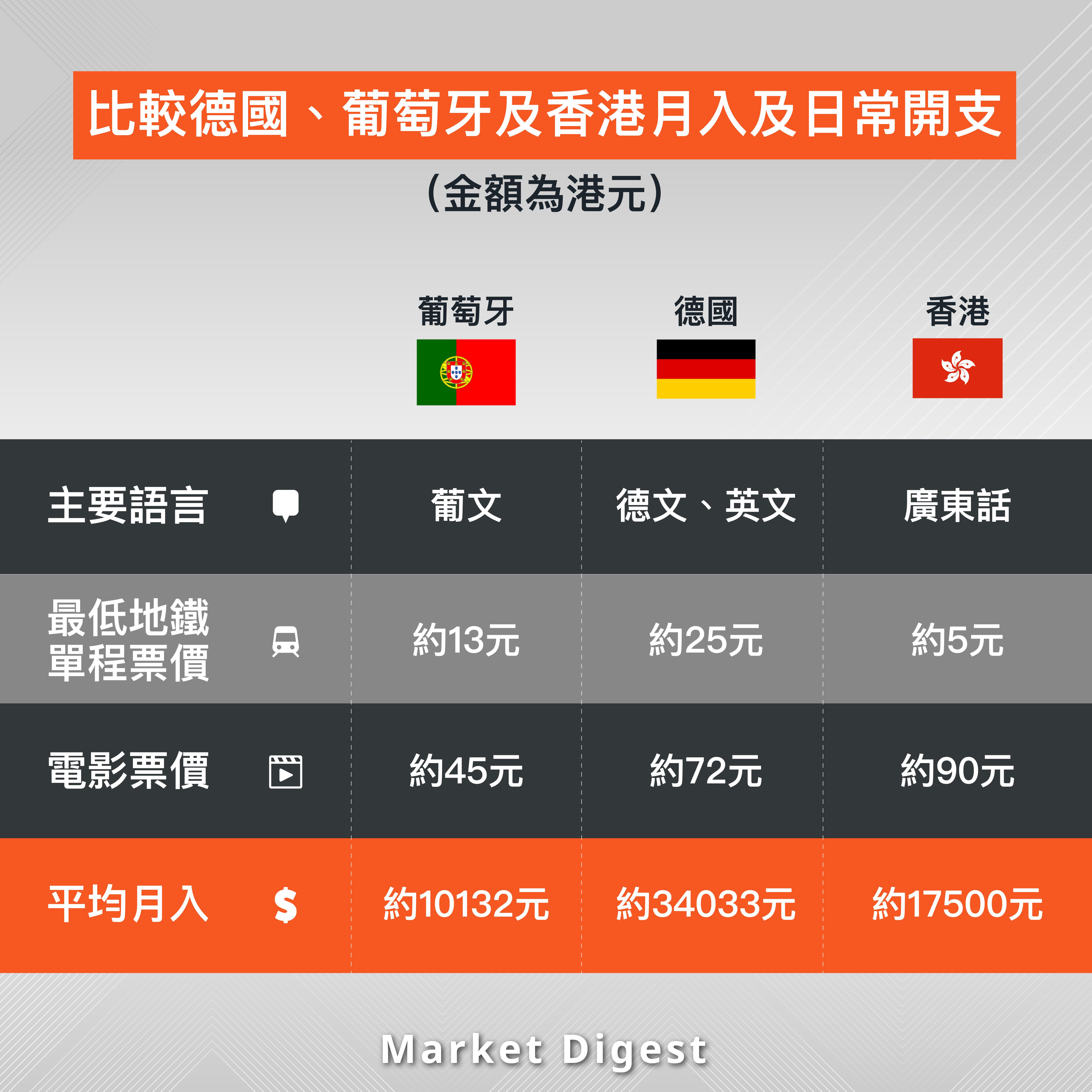 【移民攻略】比較德國、葡萄牙及香港月入及日常開支