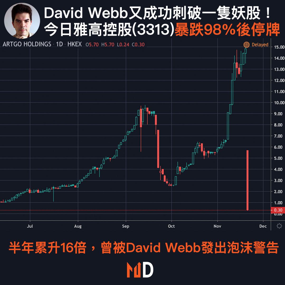 【市場熱話】David Webb又成功刺破一隻妖股!今日雅高控股(3313)暴跌98%後停牌
