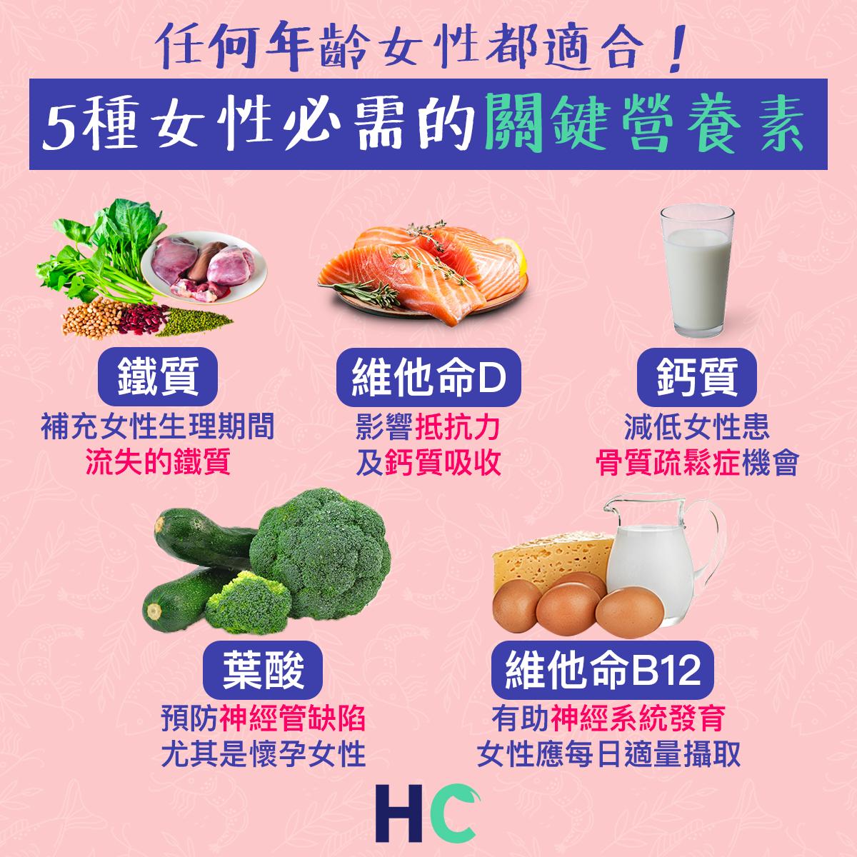 【#營養食物】任何年齡女性都適合! 5種女性必需的關鍵營養素
