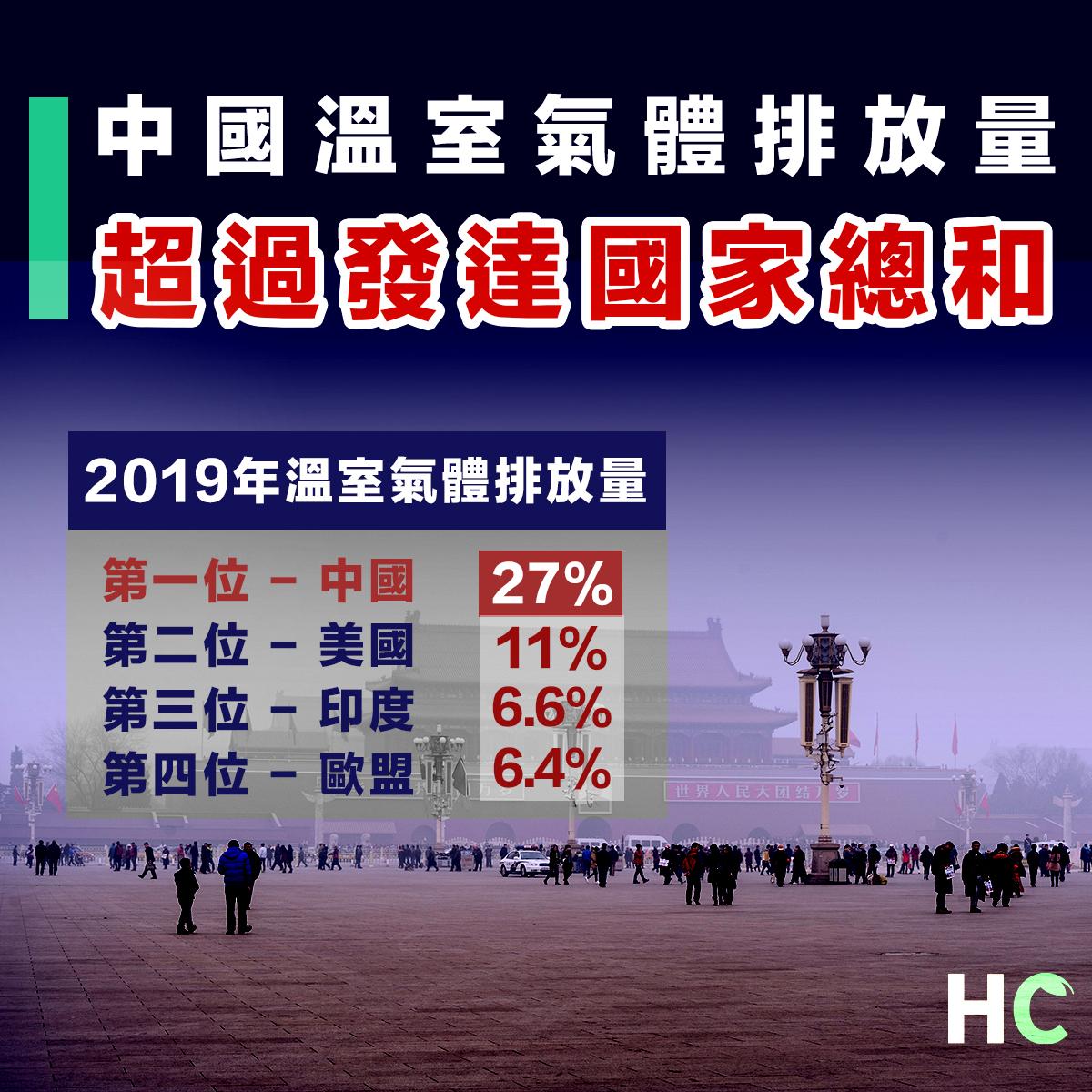 中國溫室氣體2019排放量