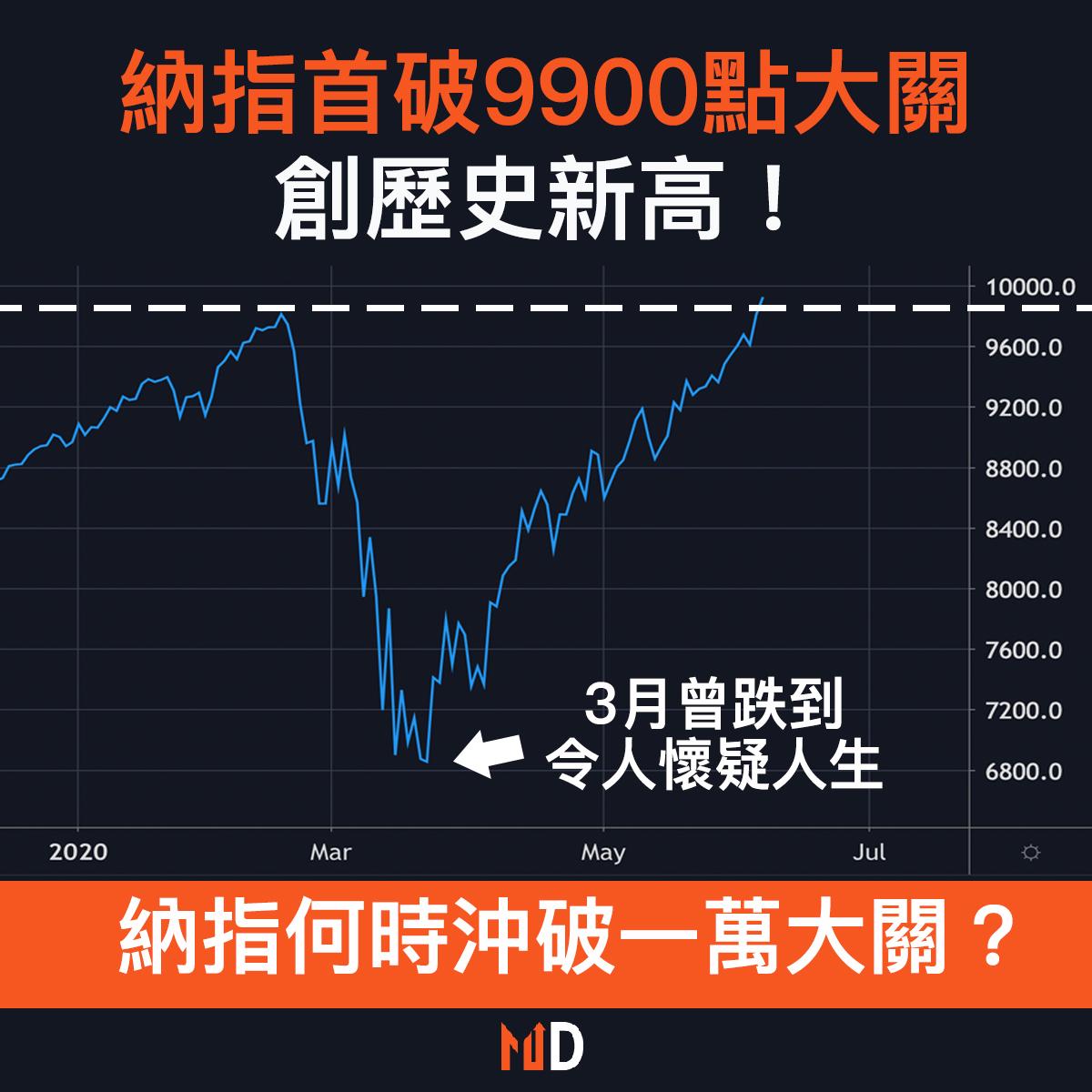 【市場熱話】納指首破9900點大關,創歷史新高