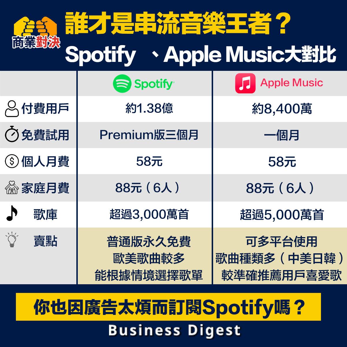 疫情下線上娛樂成為潮流,串流音樂平台更是快速發展。那麼誰才是串流音樂平台的王者?這裡將會為你具體對比Spotify和Apple Music。