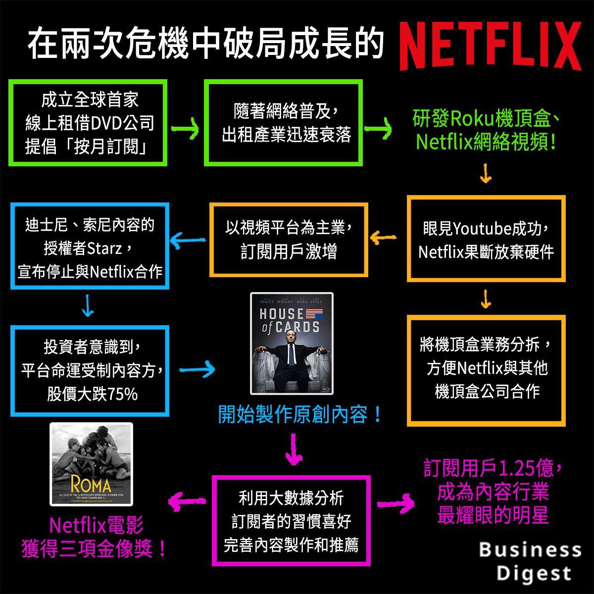 【品牌之道】在兩次危機中破局成長的Netflix