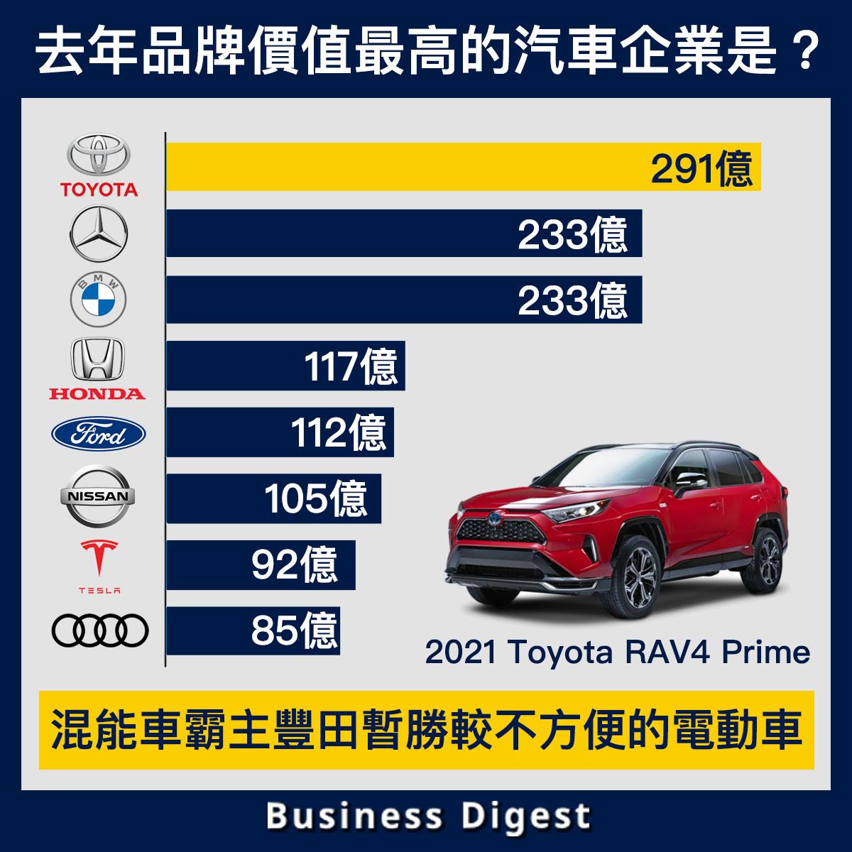 【生活中的品牌故事】去年品牌價值最高的汽車企業是?混能車霸主豐田